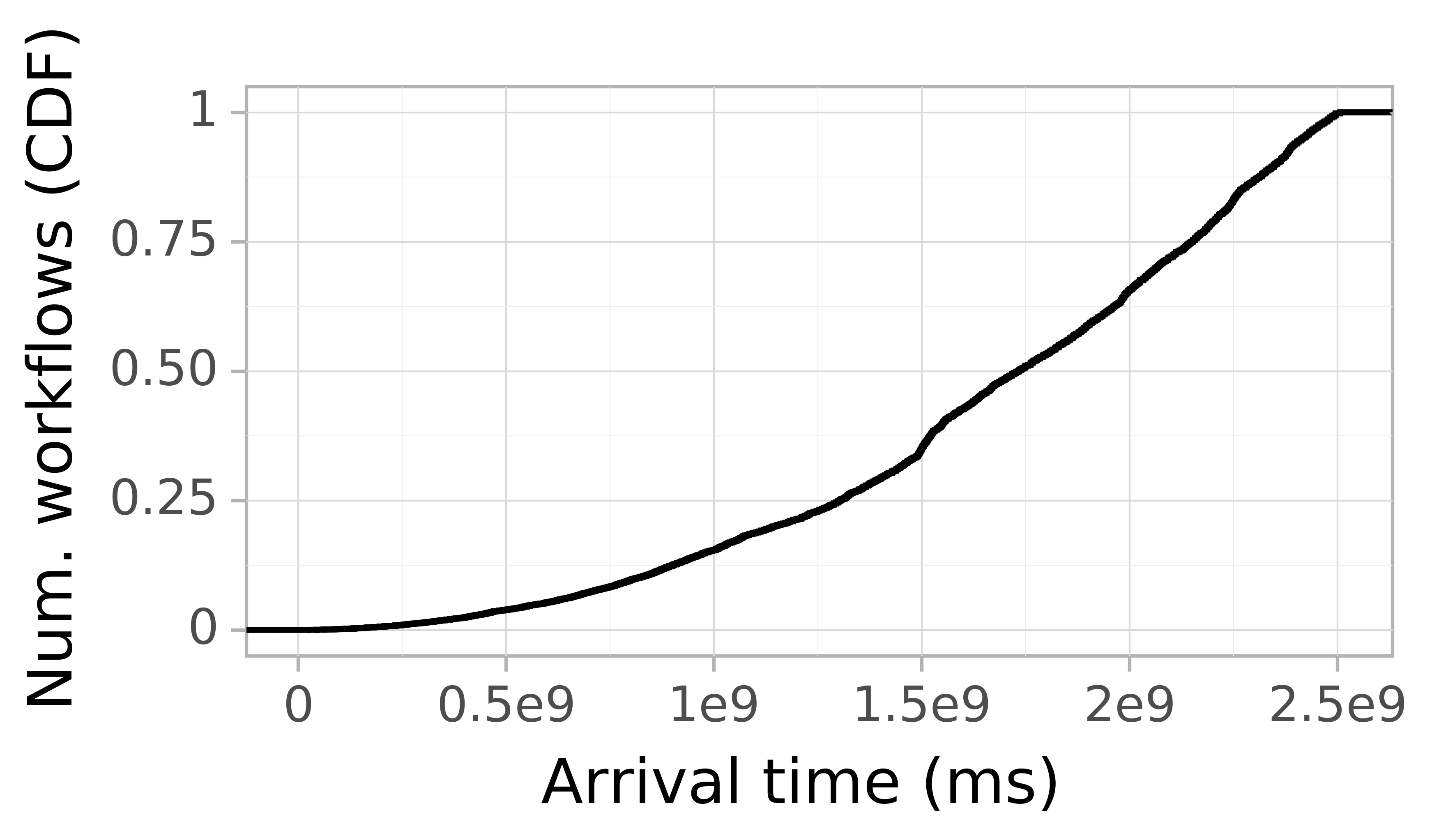 Job arrival CDF graph for the Google trace.