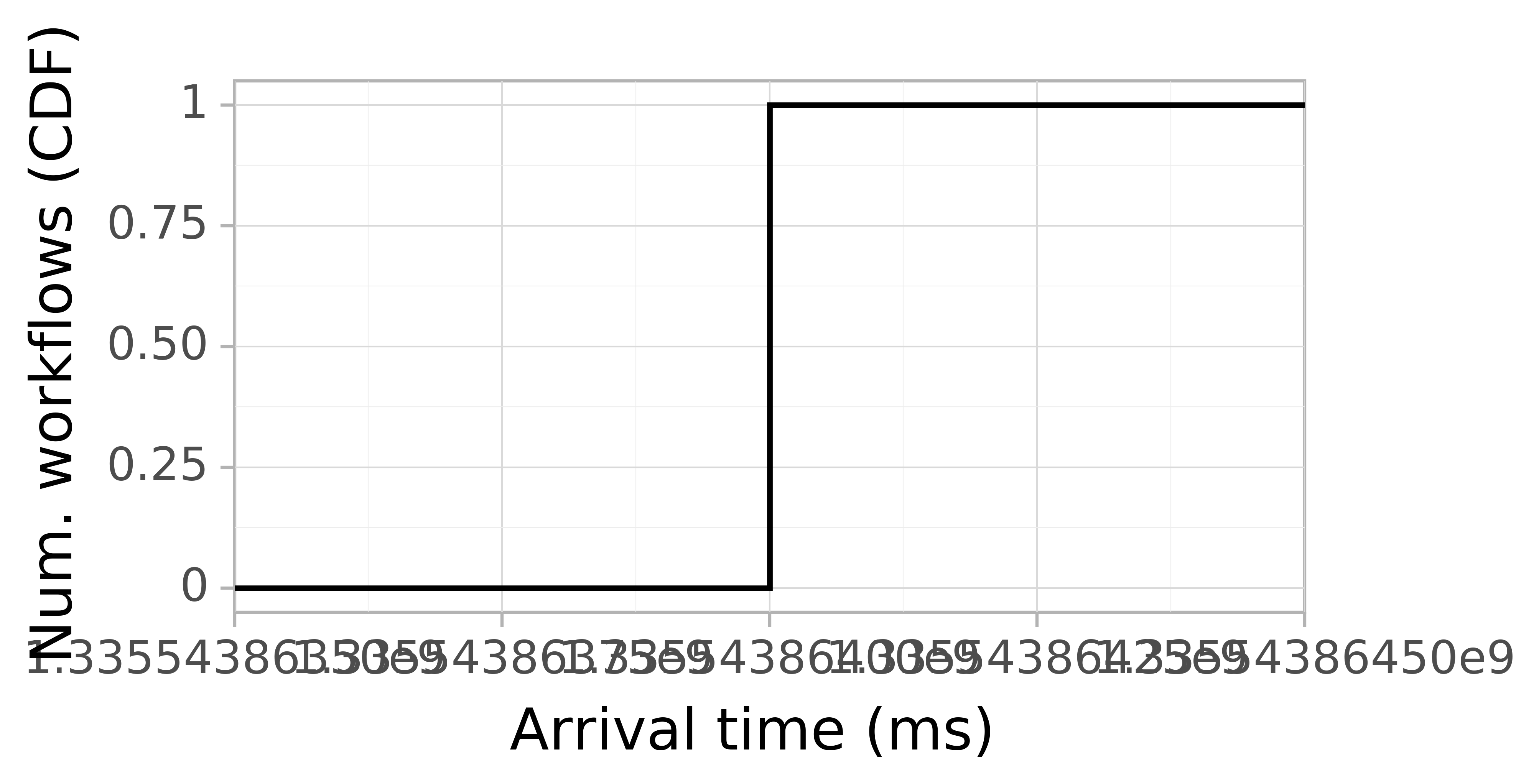Job arrival CDF graph for the Pegasus_P5 trace.
