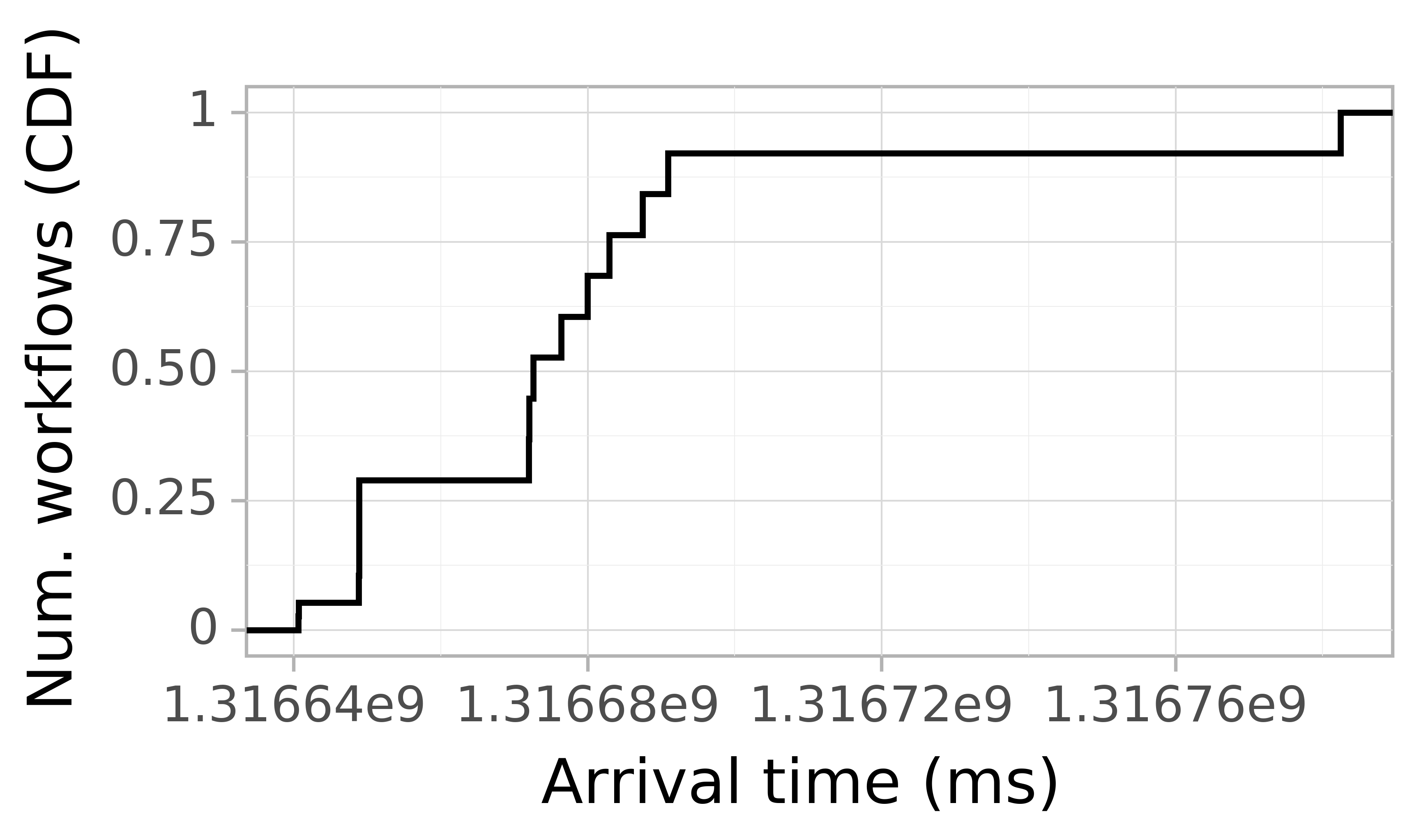 Job arrival CDF graph for the Pegasus_P7 trace.
