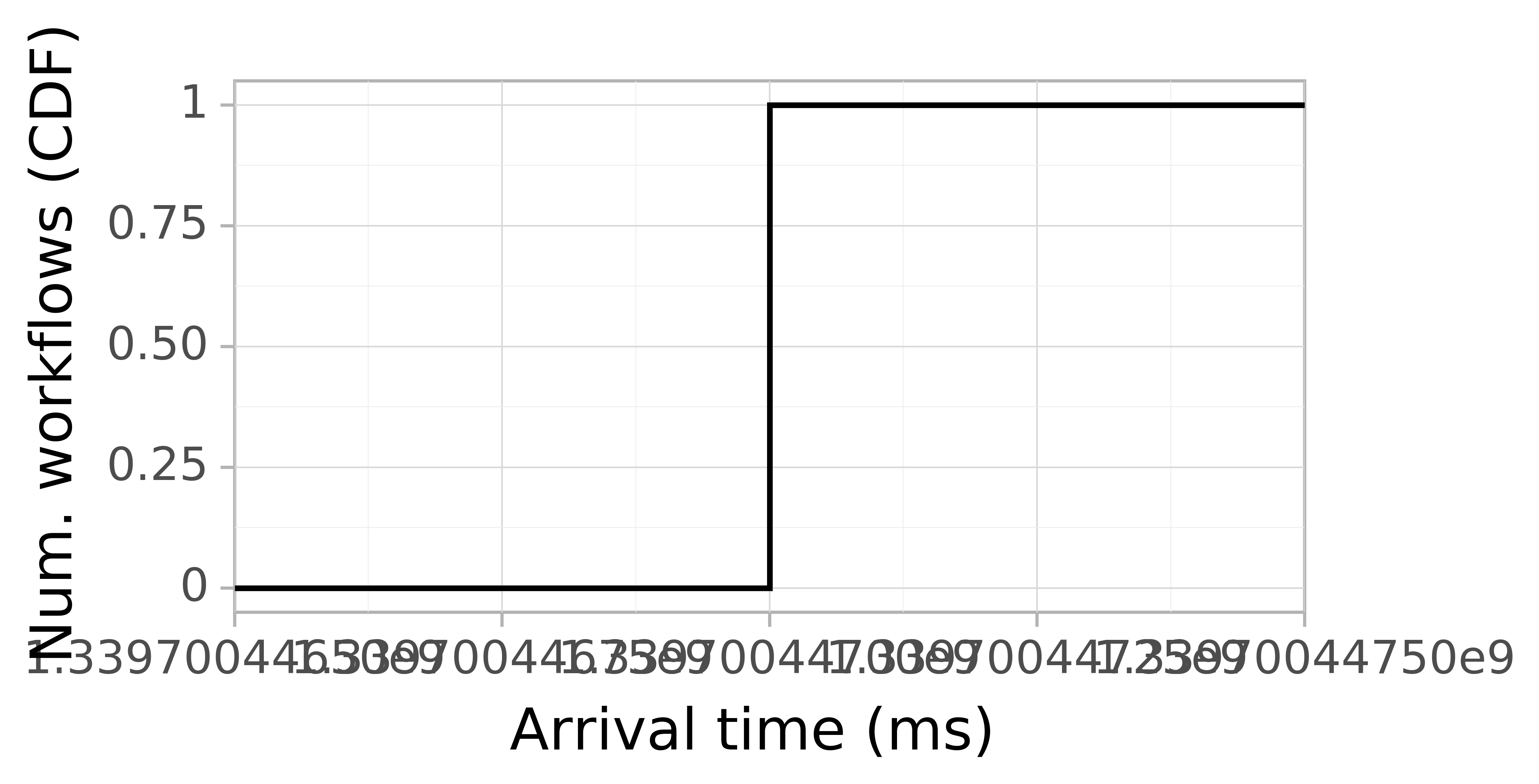 Job arrival CDF graph for the Pegasus_P8 trace.