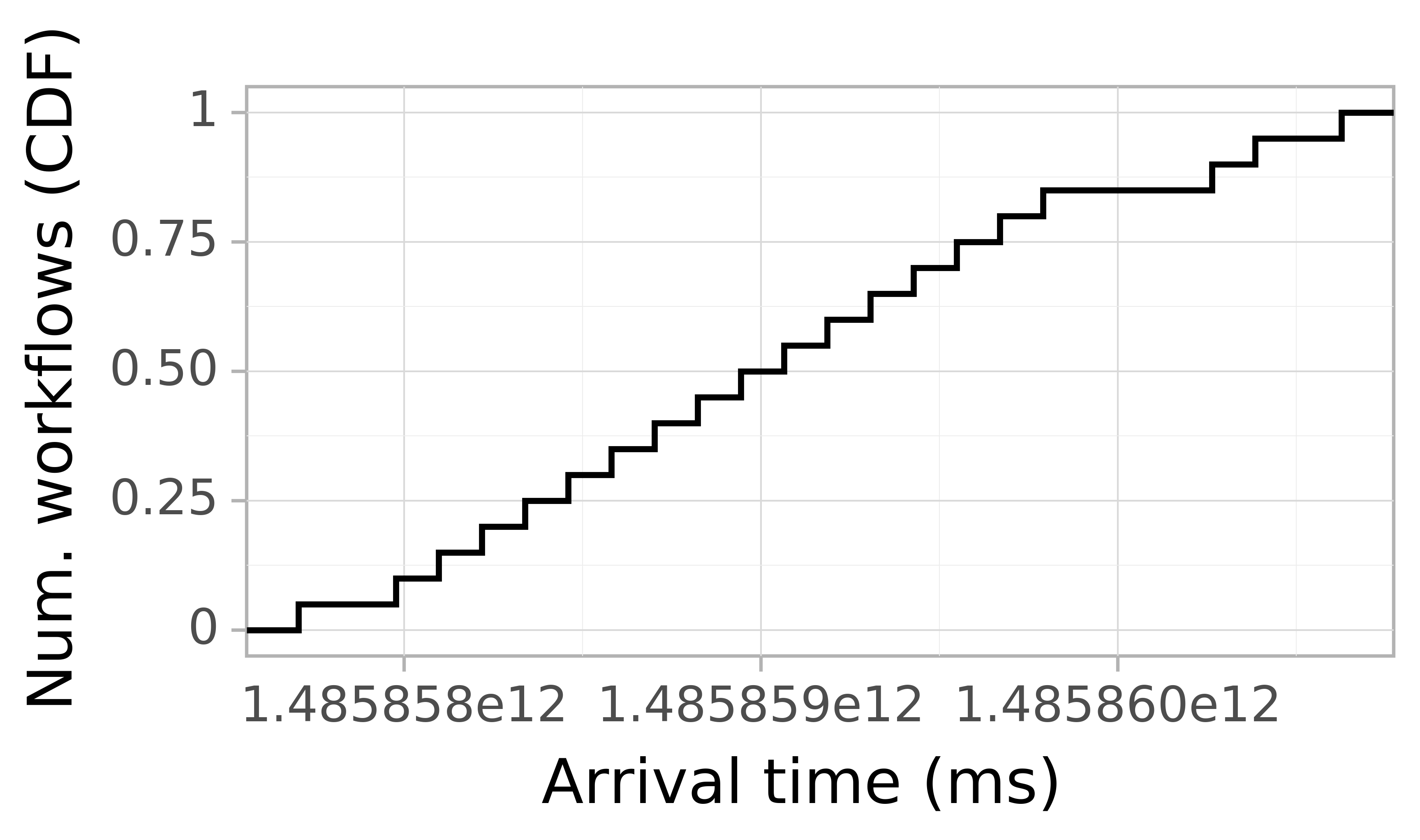 Job arrival CDF graph for the askalon-new_ee11 trace.