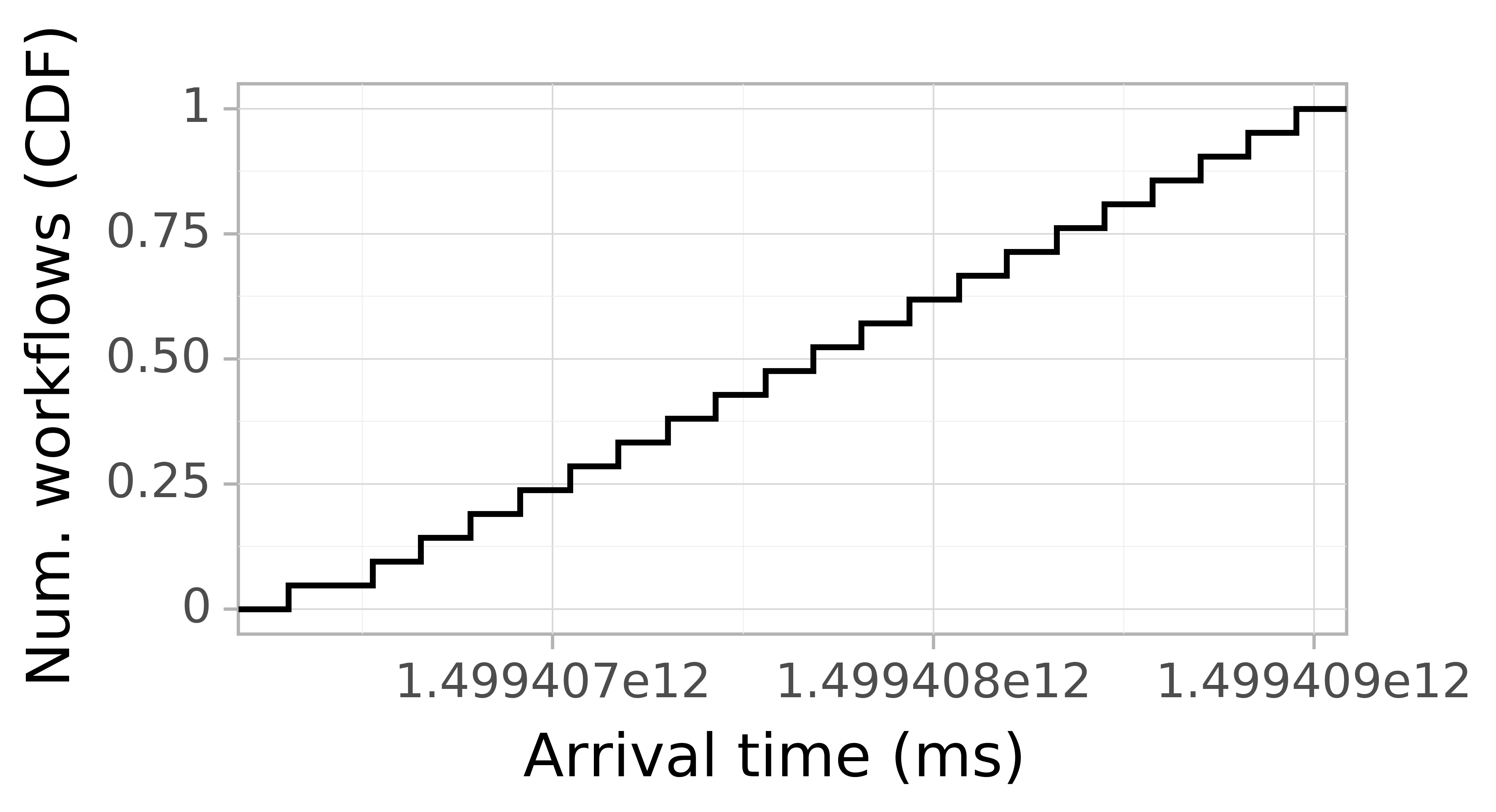 Job arrival CDF graph for the askalon-new_ee12 trace.