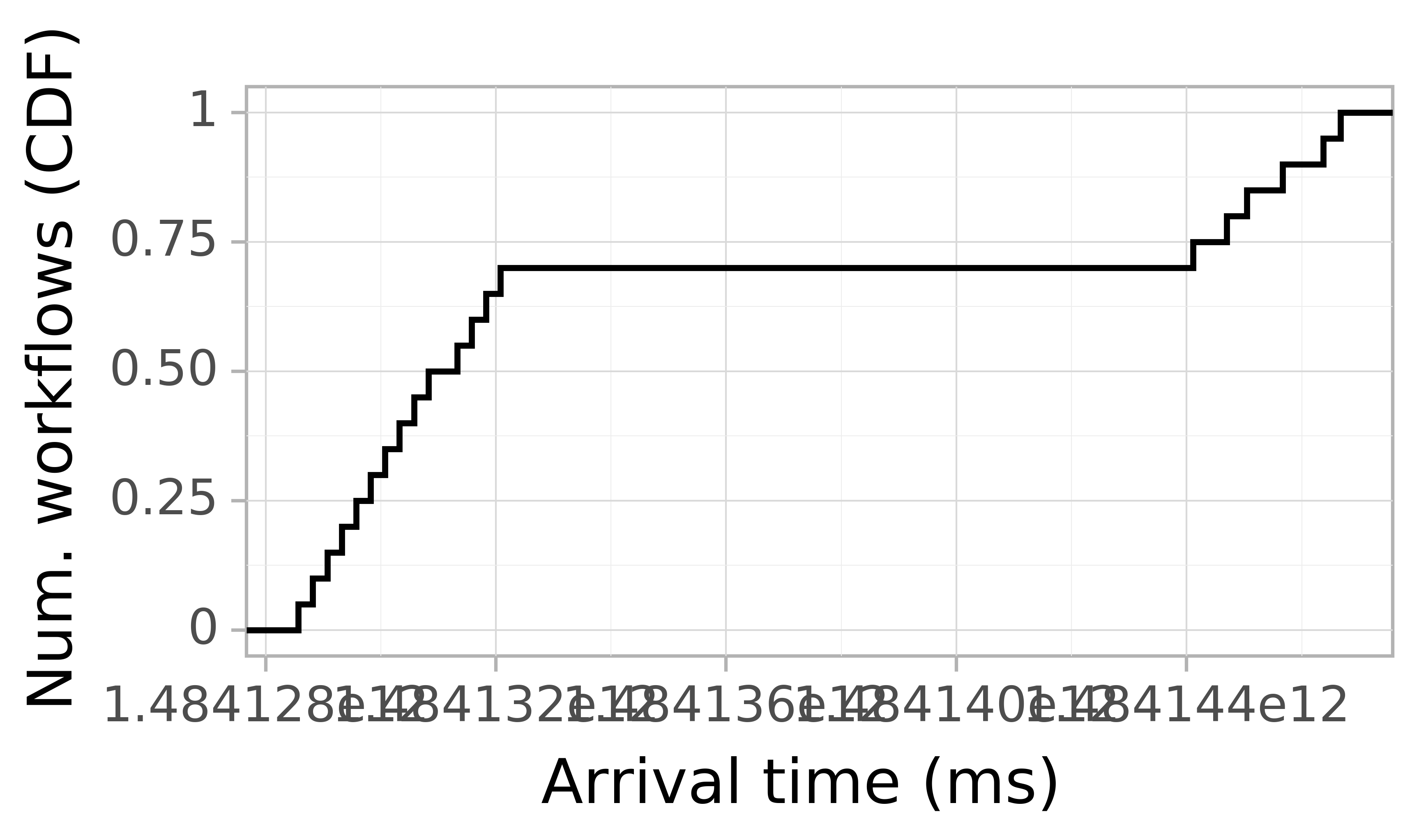 Job arrival CDF graph for the askalon-new_ee21 trace.