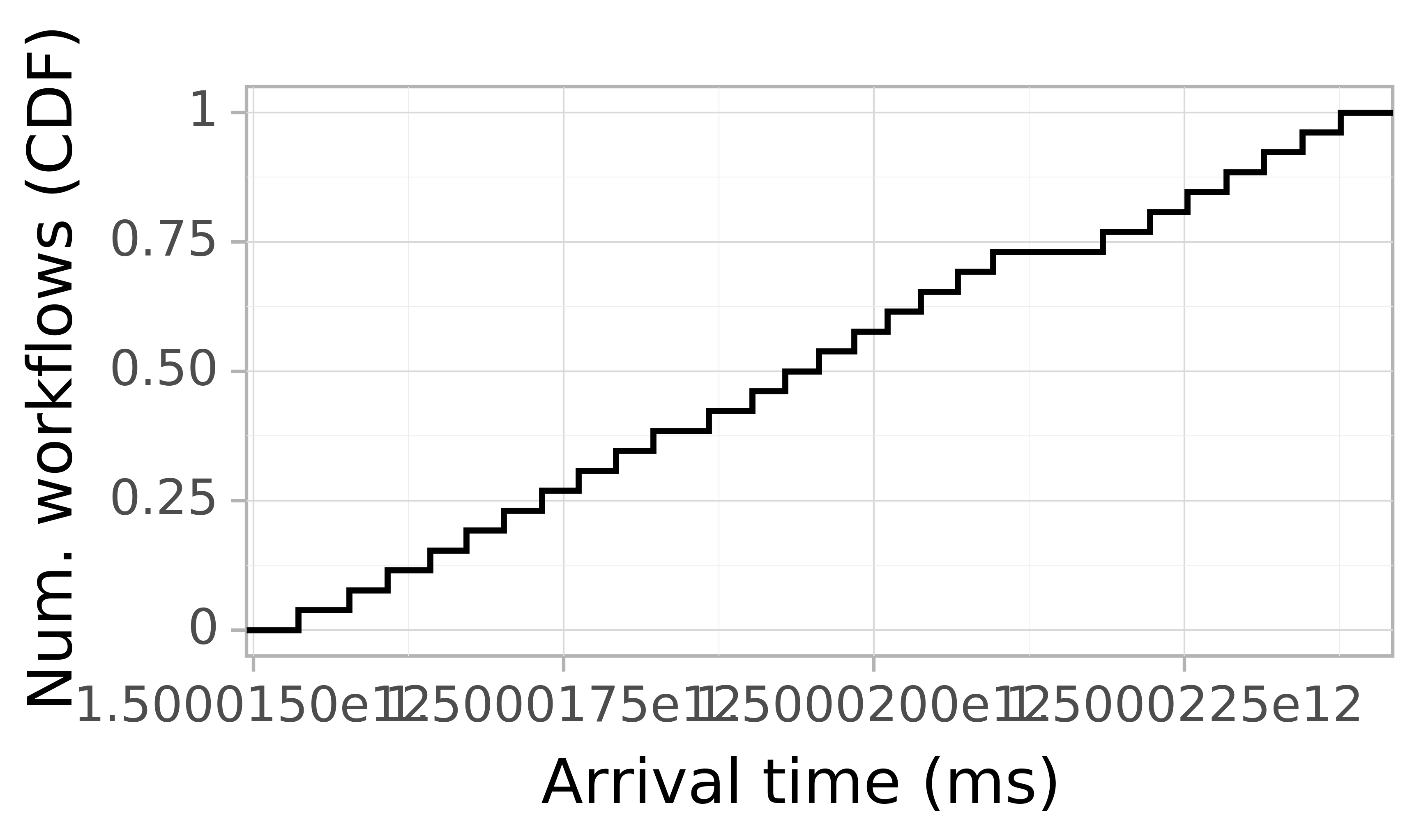 Job arrival CDF graph for the askalon-new_ee29 trace.