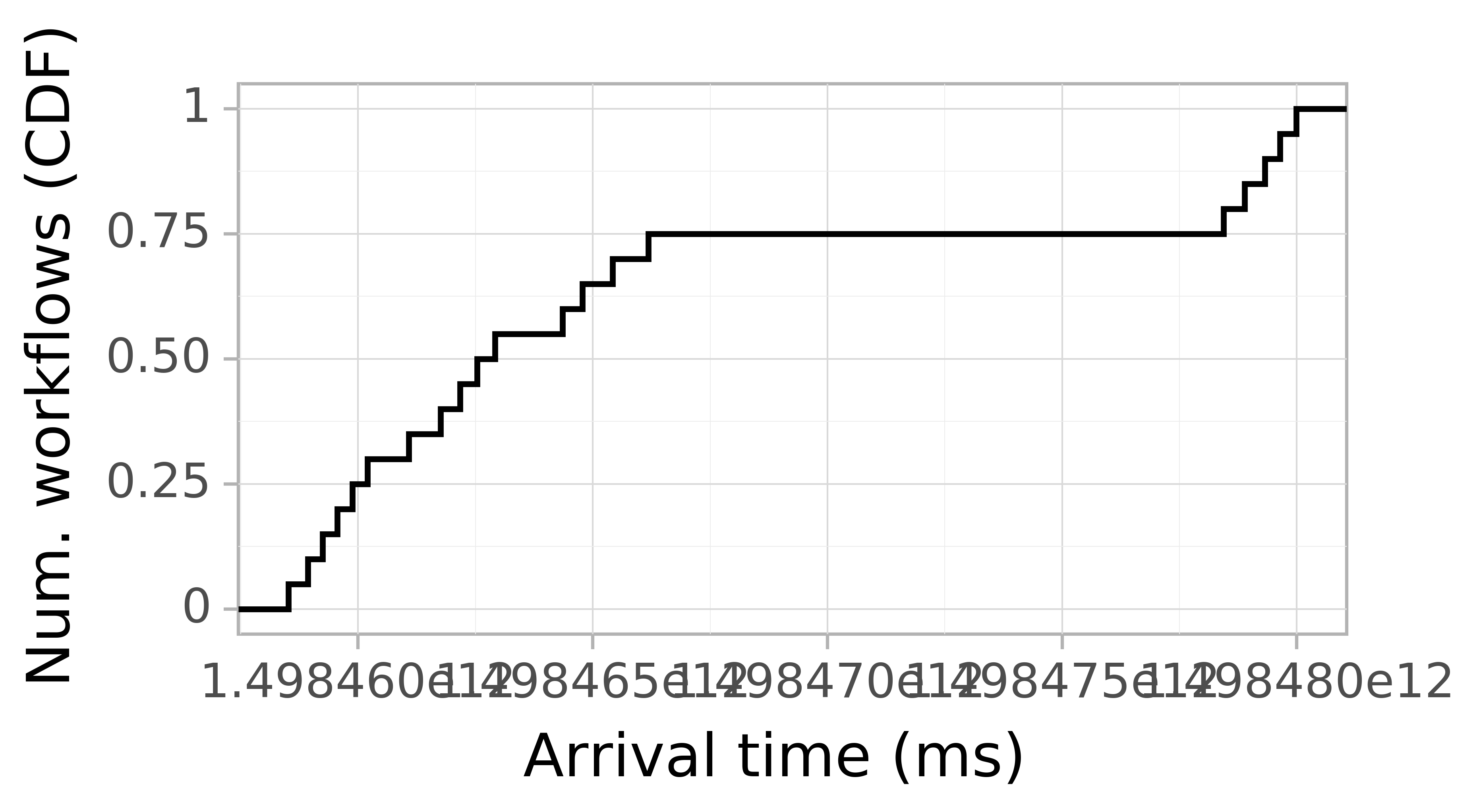 Job arrival CDF graph for the askalon-new_ee30 trace.