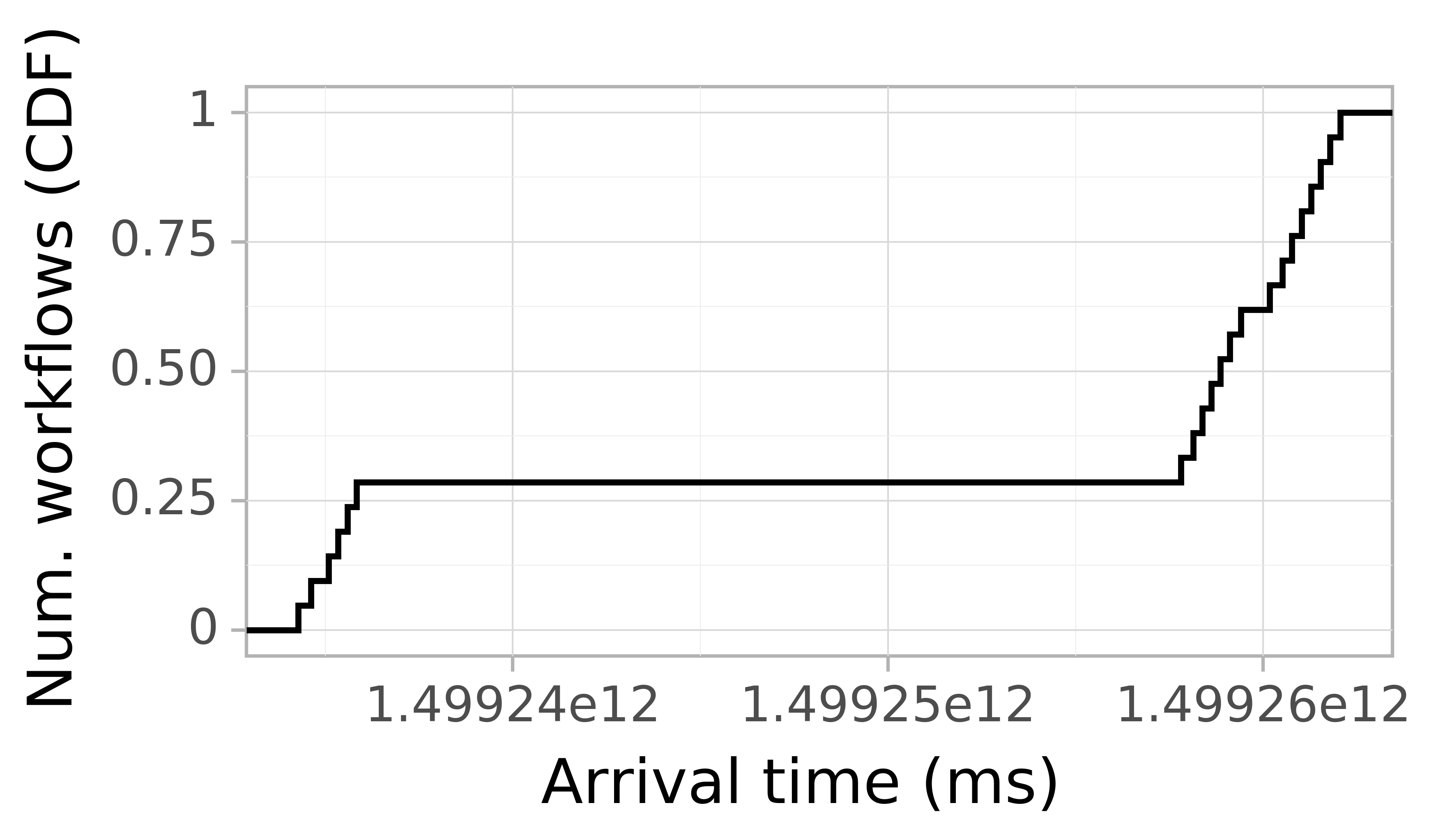 Job arrival CDF graph for the askalon-new_ee36 trace.