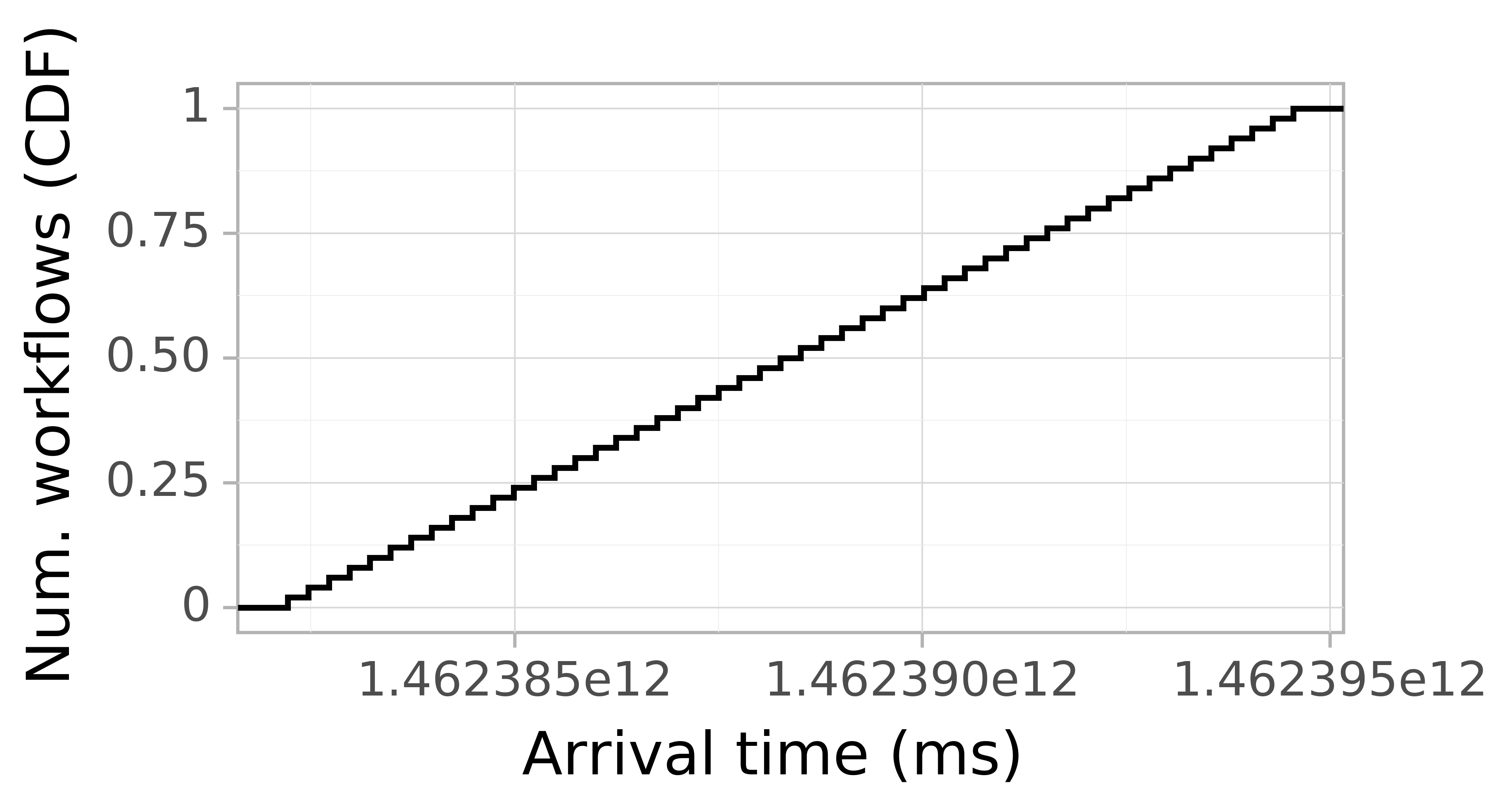 Job arrival CDF graph for the askalon-new_ee37 trace.