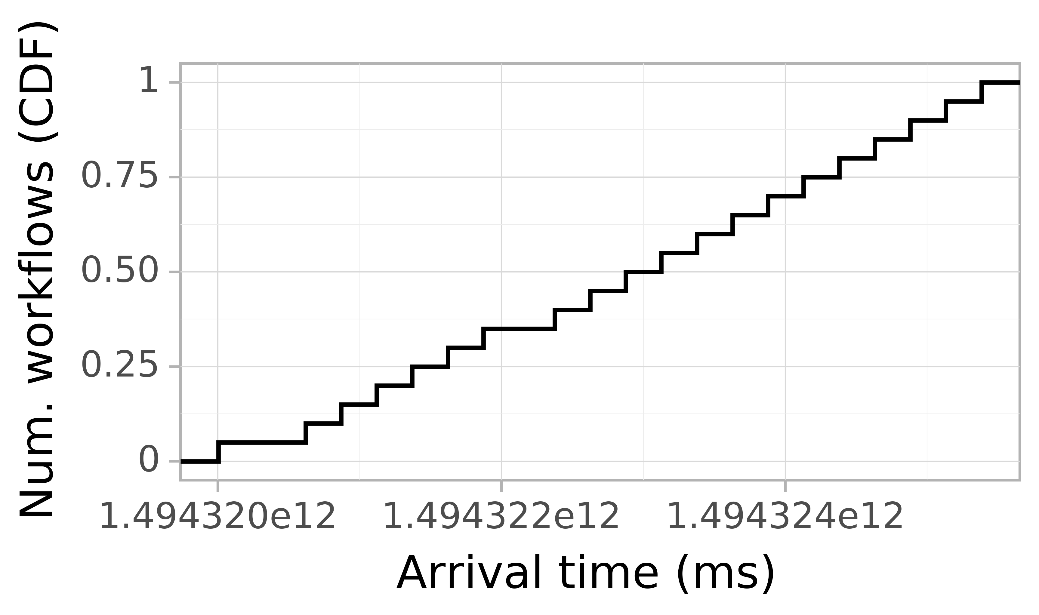Job arrival CDF graph for the askalon-new_ee40 trace.