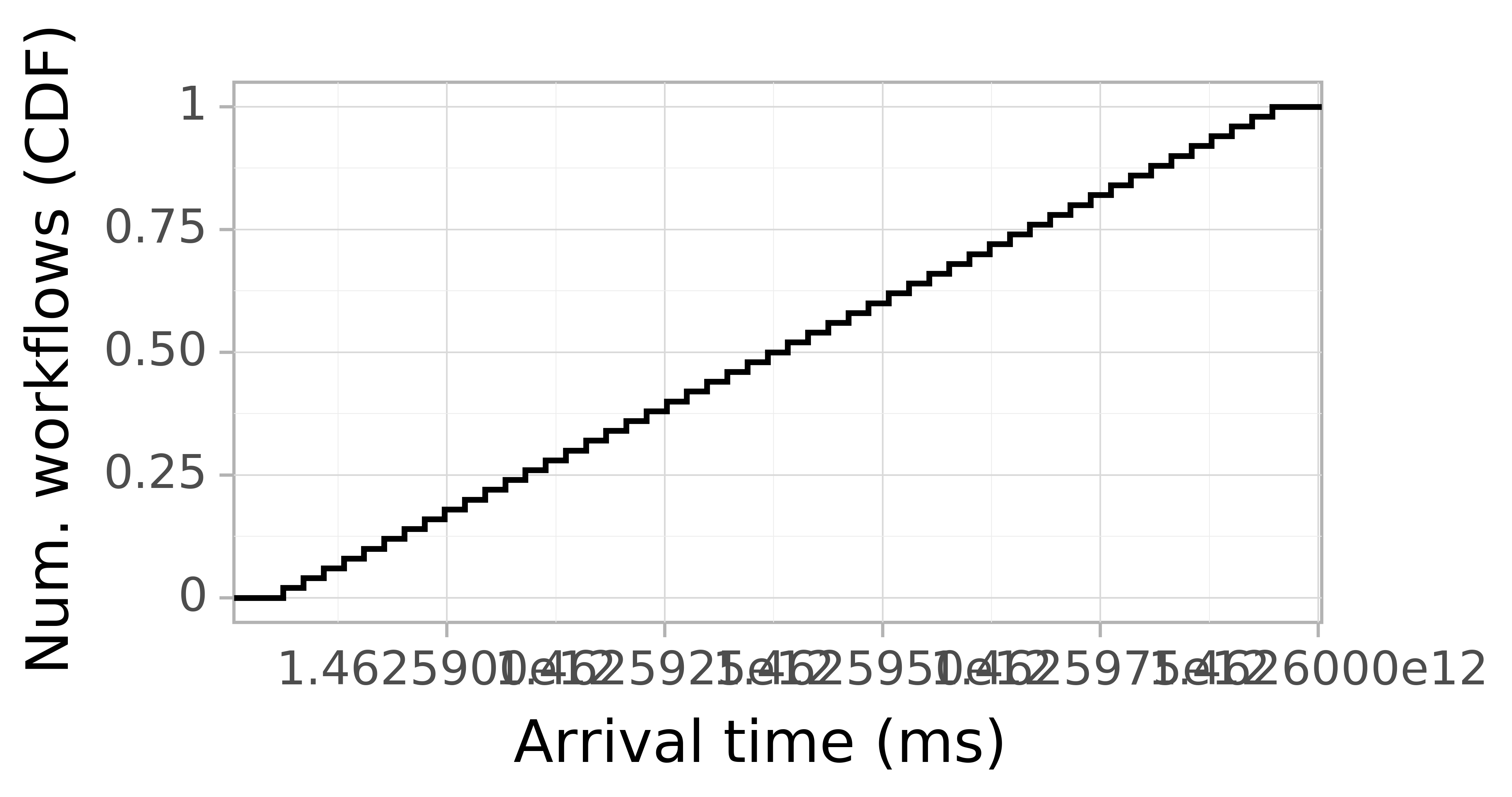 Job arrival CDF graph for the askalon-new_ee43 trace.