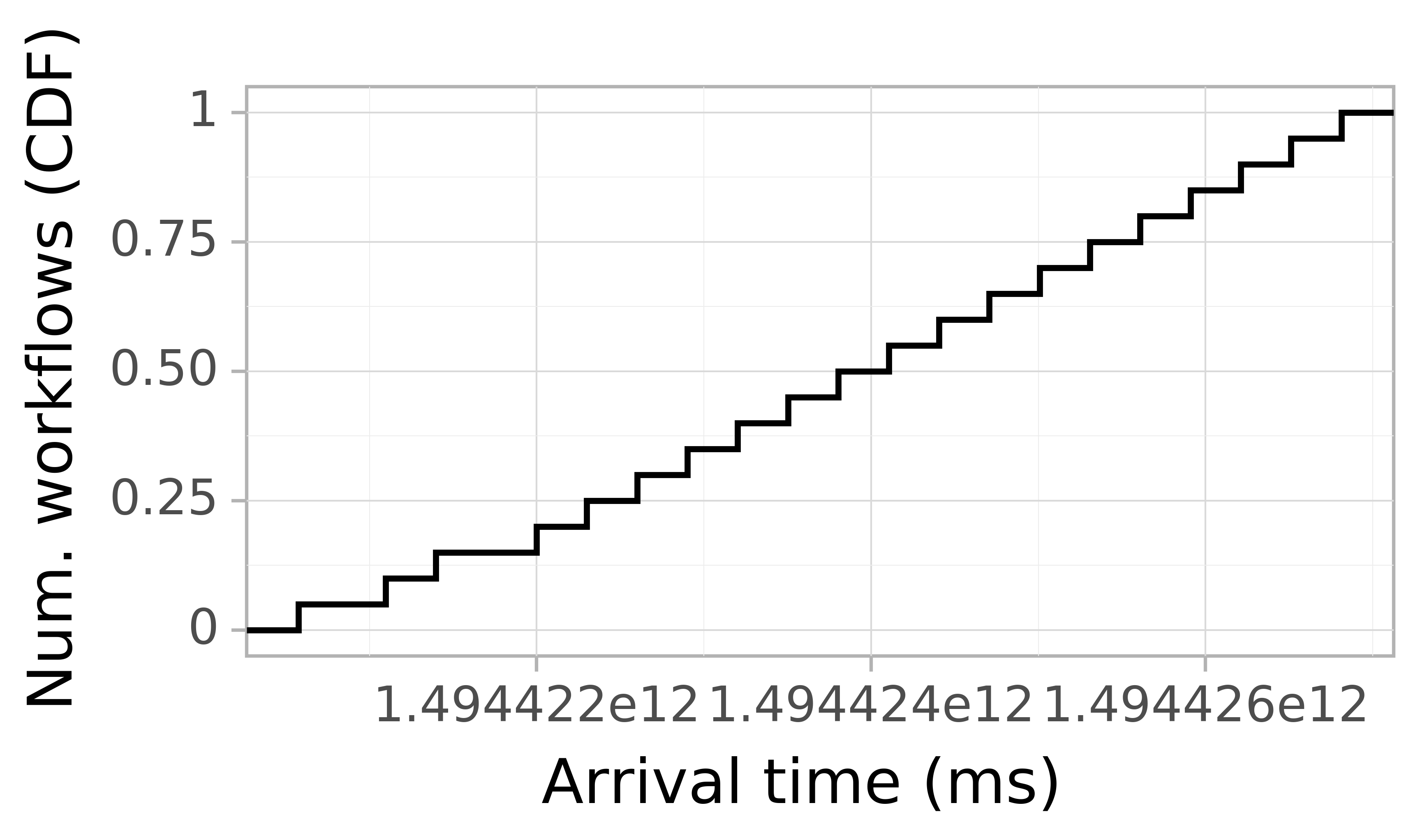 Job arrival CDF graph for the askalon-new_ee44 trace.