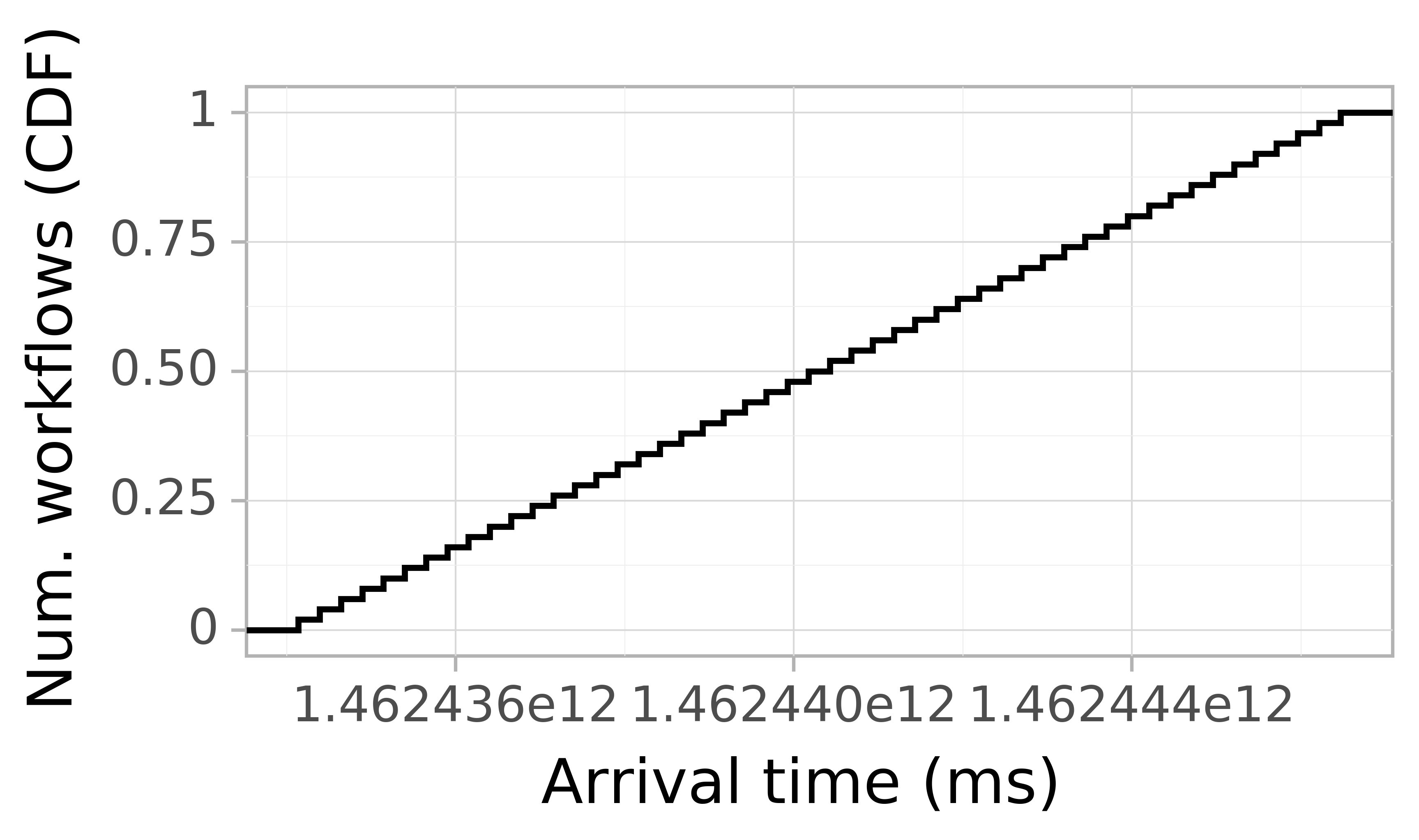 Job arrival CDF graph for the askalon-new_ee45 trace.