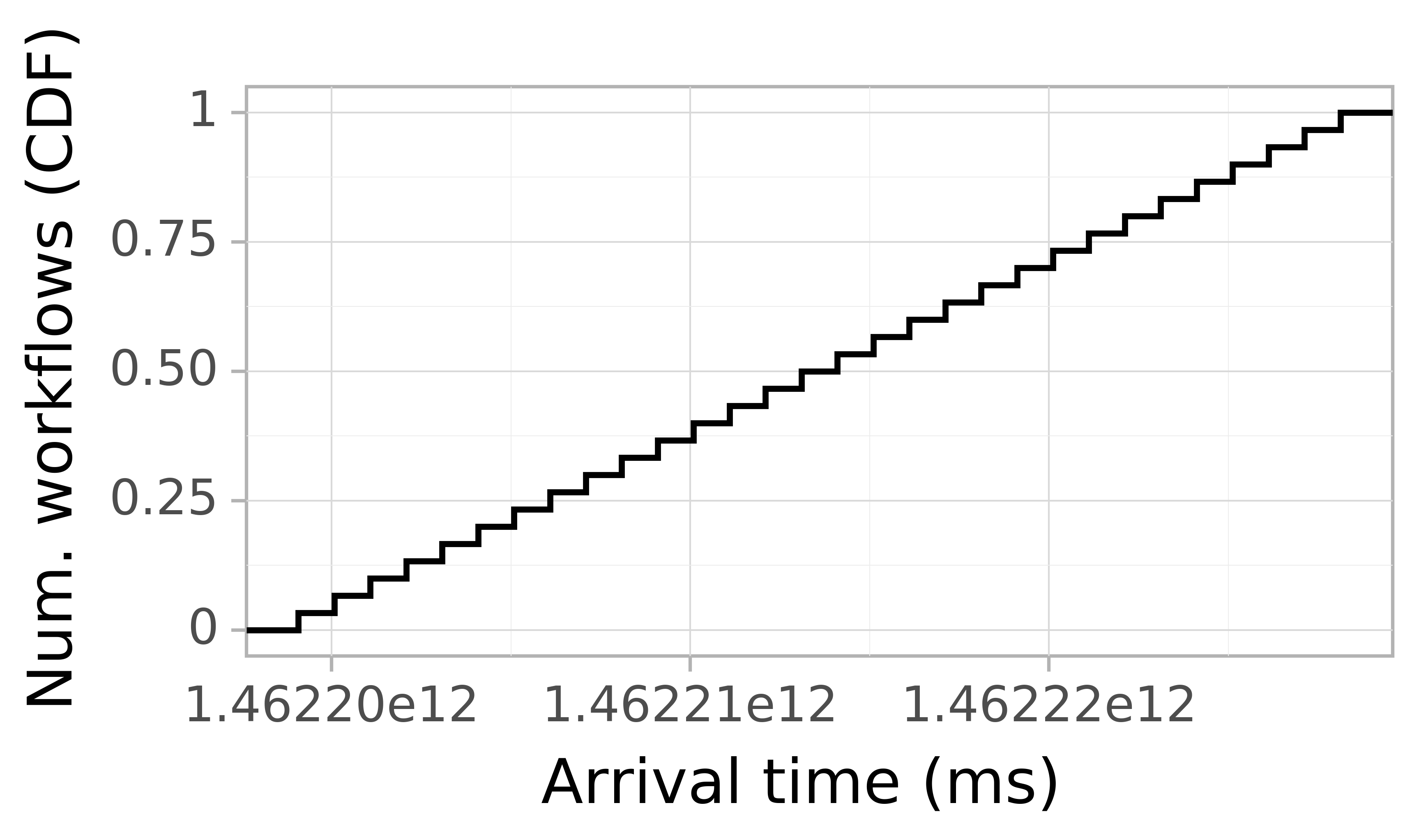 Job arrival CDF graph for the askalon-new_ee48 trace.
