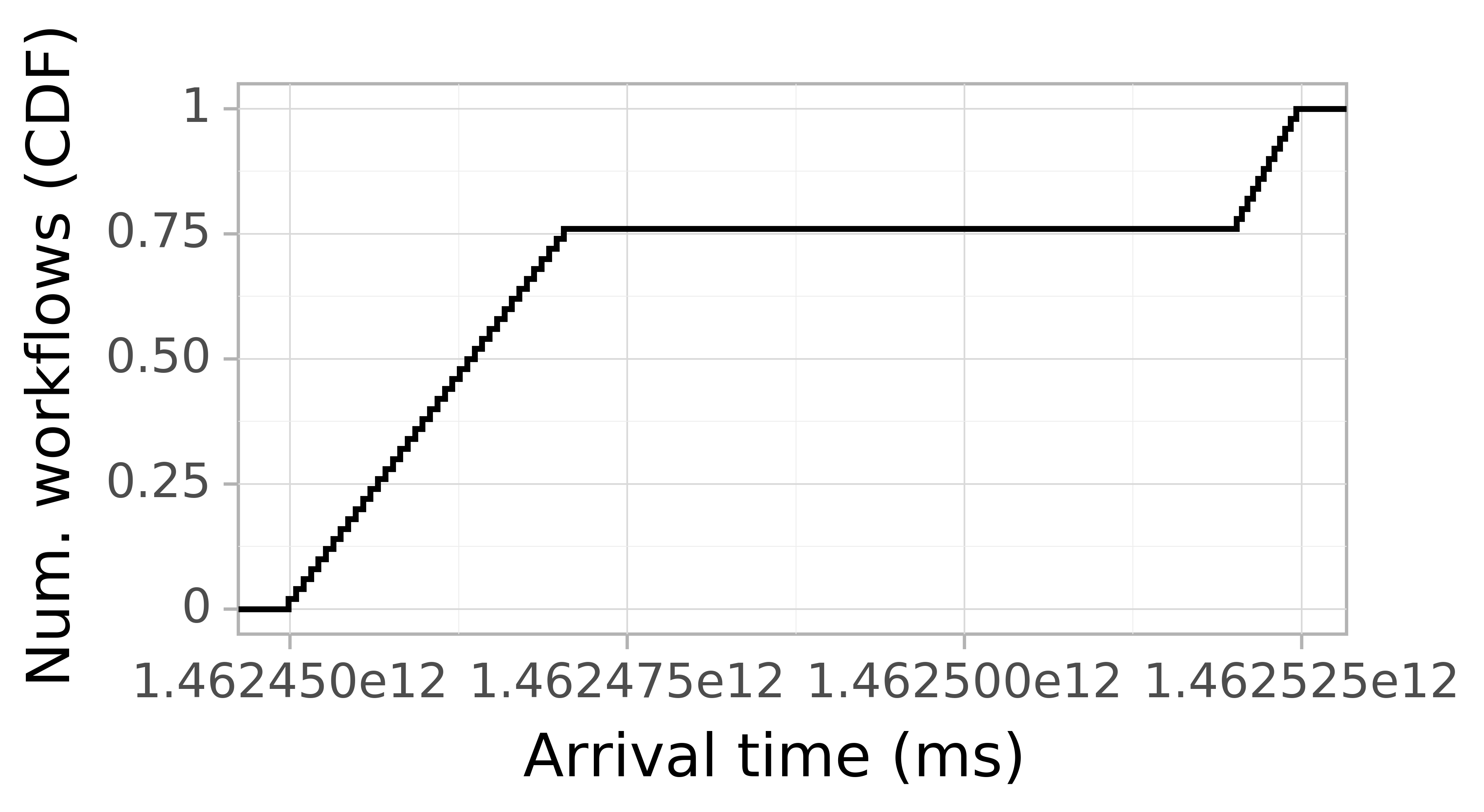 Job arrival CDF graph for the askalon-new_ee52 trace.
