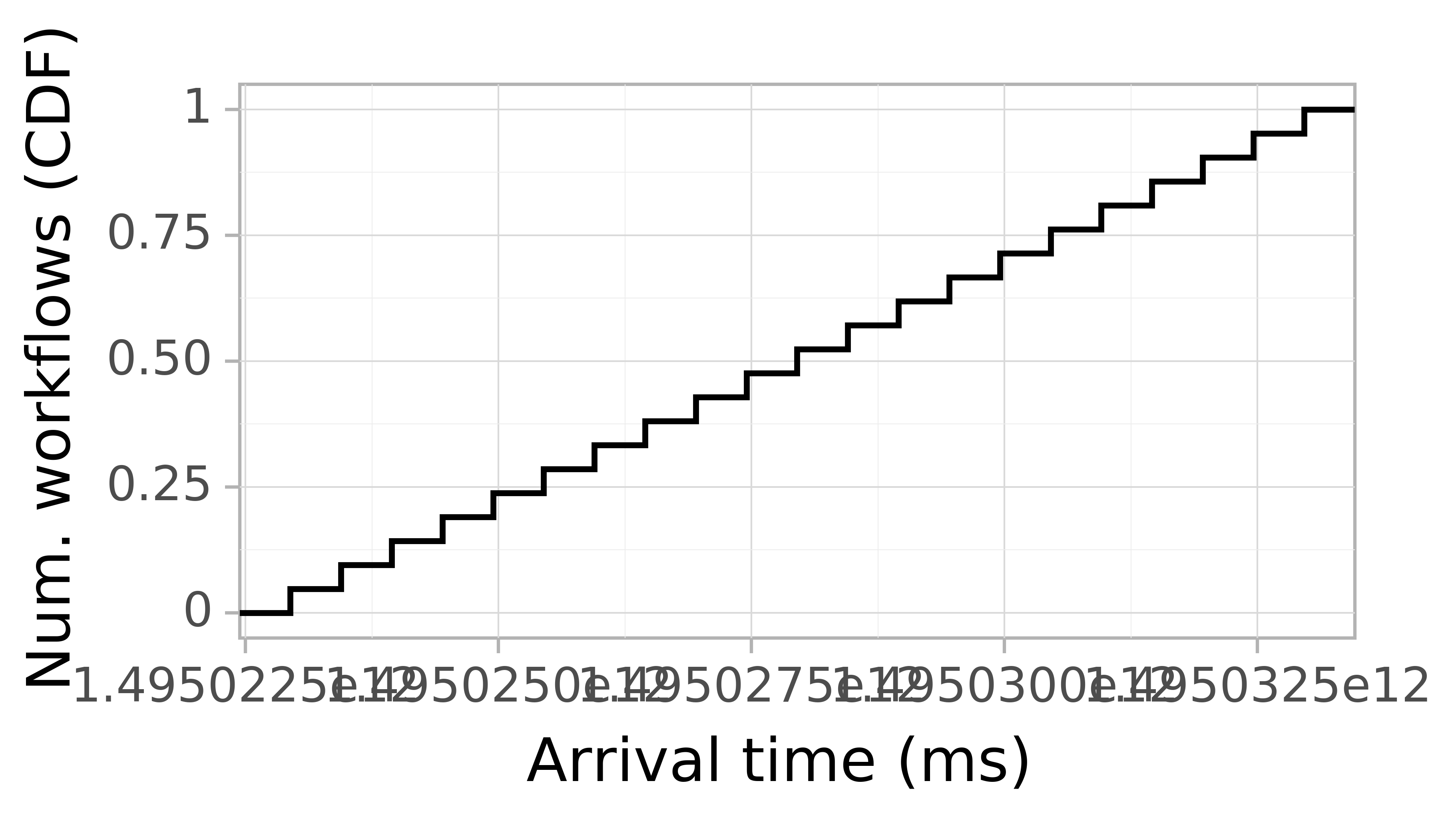 Job arrival CDF graph for the askalon-new_ee60 trace.