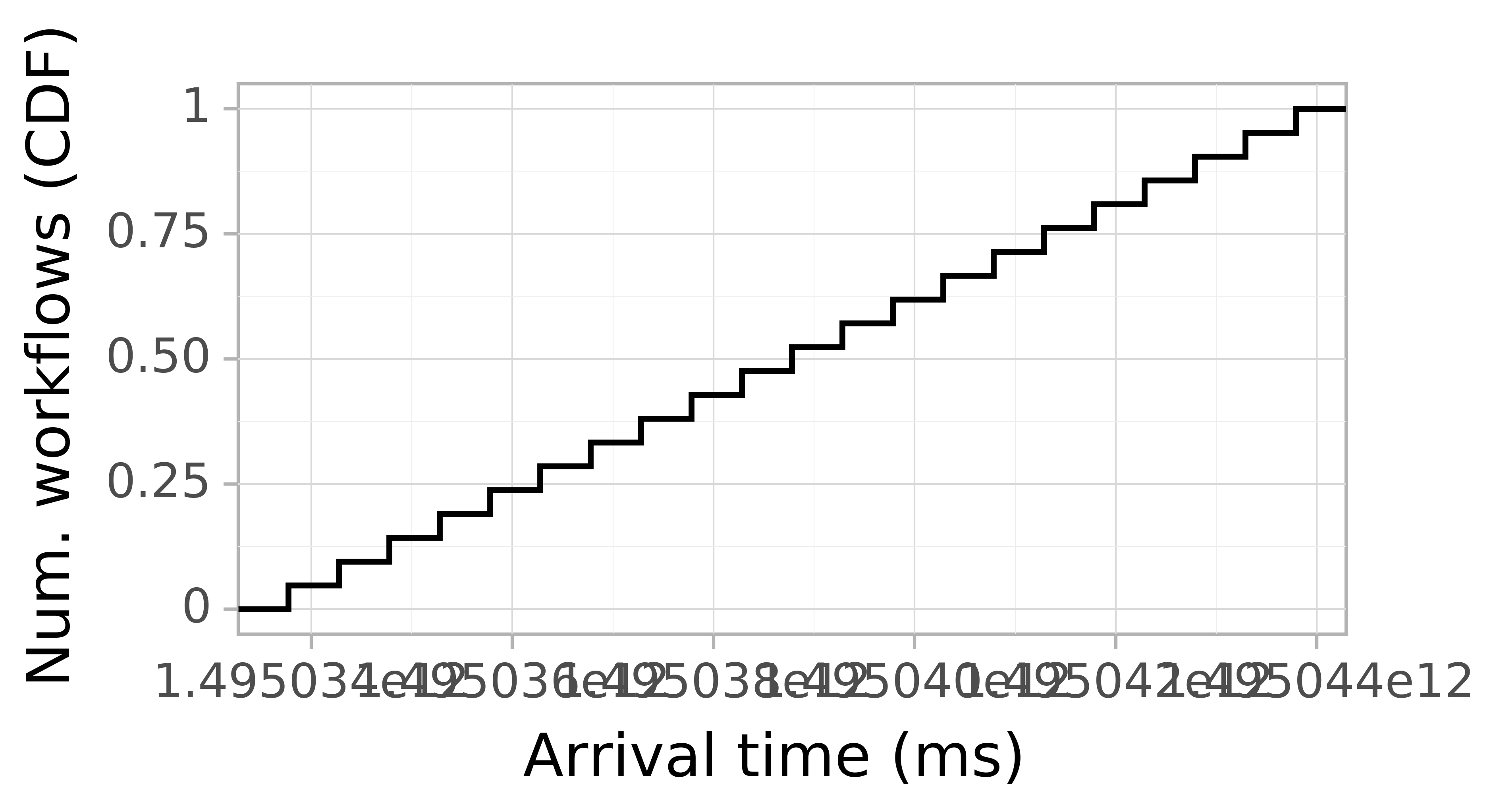 Job arrival CDF graph for the askalon-new_ee61 trace.