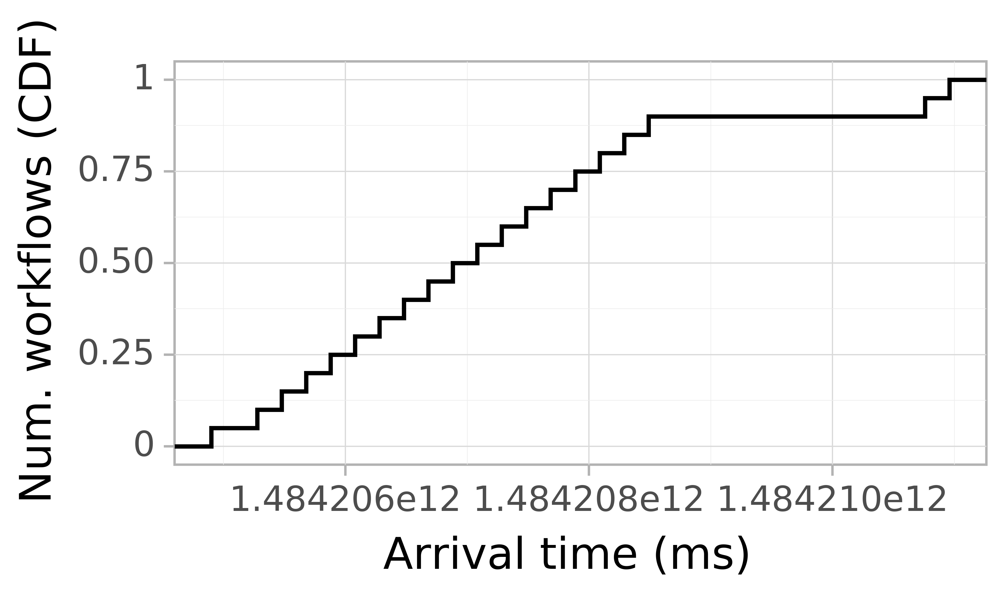 Job arrival CDF graph for the askalon-new_ee8 trace.