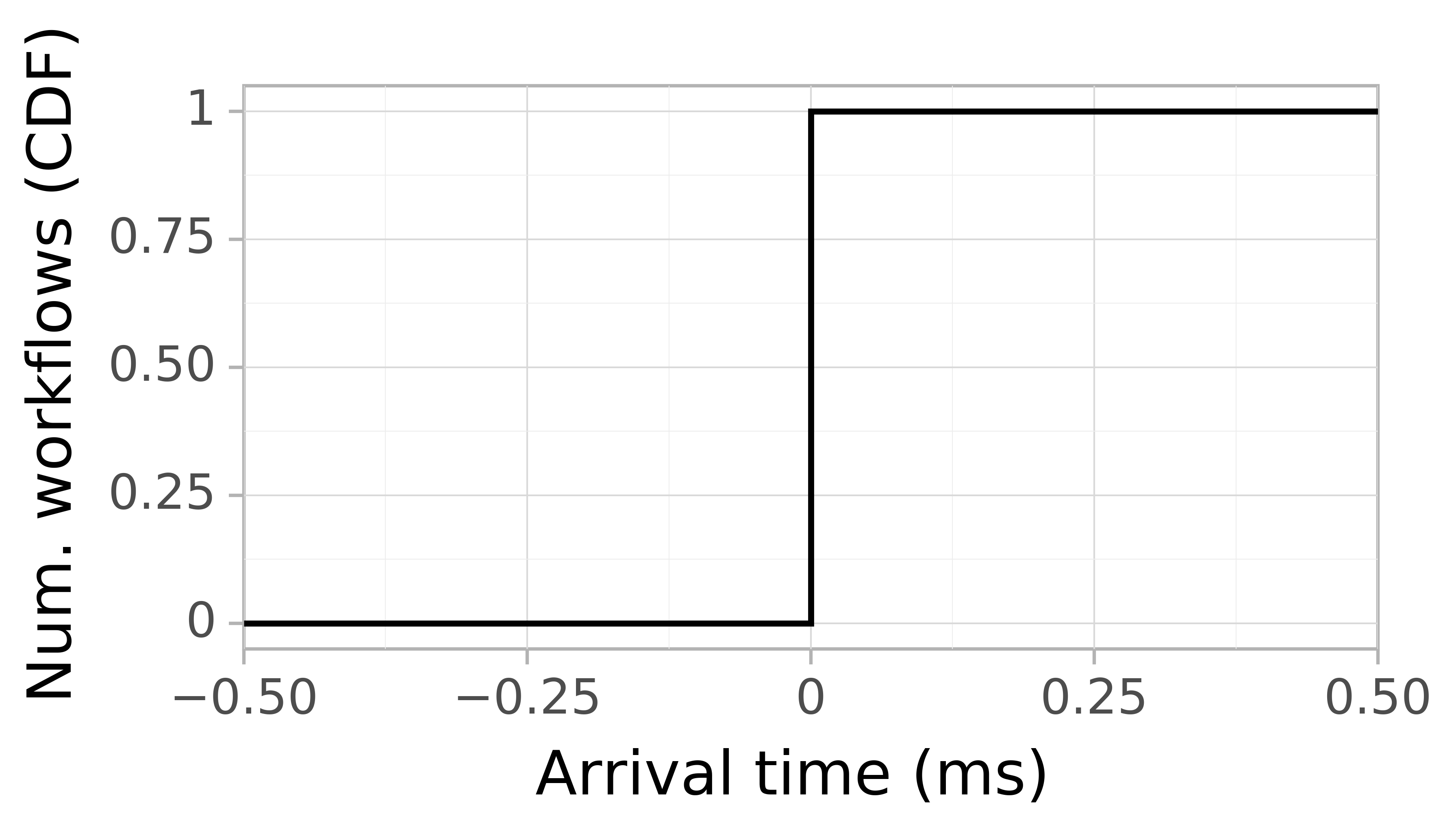Job arrival CDF graph for the workflowhub_epigenomics_dataset-hep_grid5000_schema-0-2_epigenomics-hep-g5k-run001 trace.