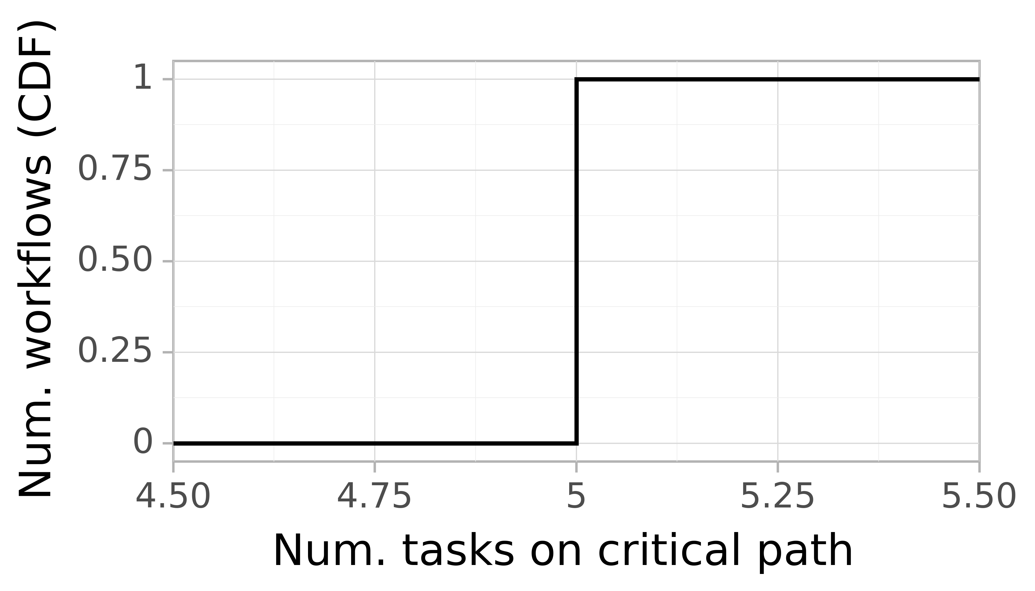Job critical path task count graph for the Pegasus_P5 trace.