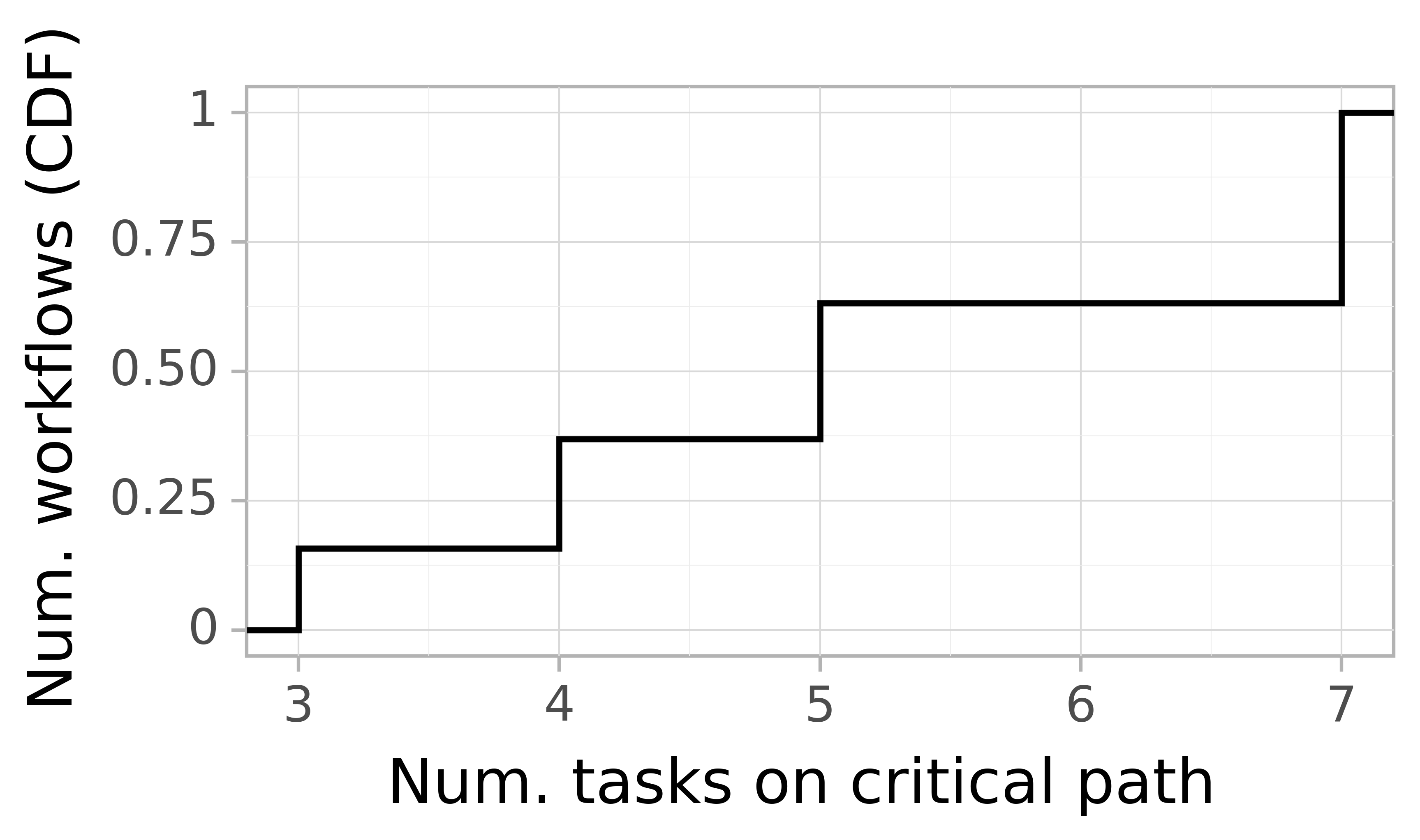 Job critical path task count graph for the Pegasus_P7 trace.