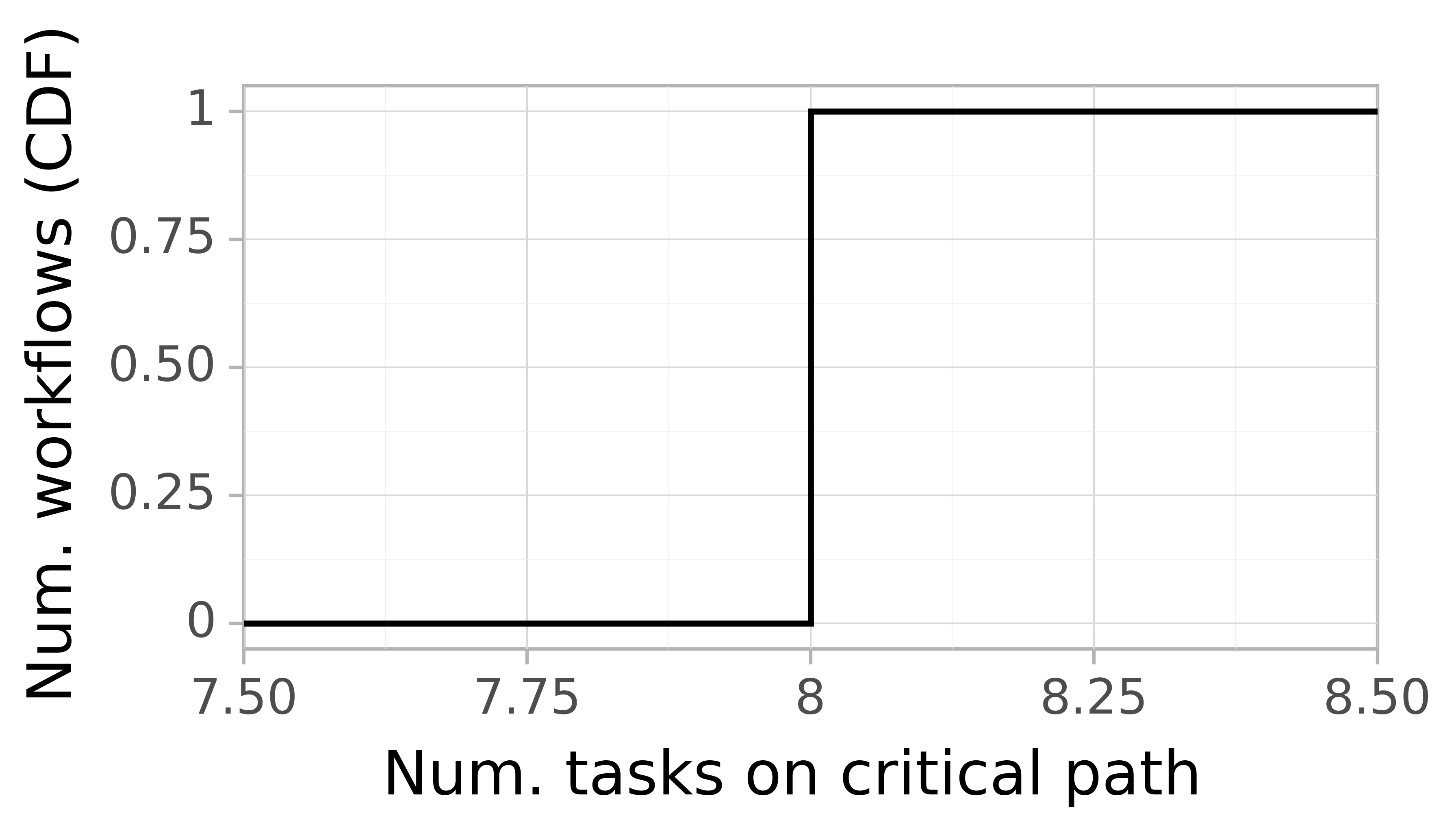 Job critical path task count graph for the Pegasus_P8 trace.