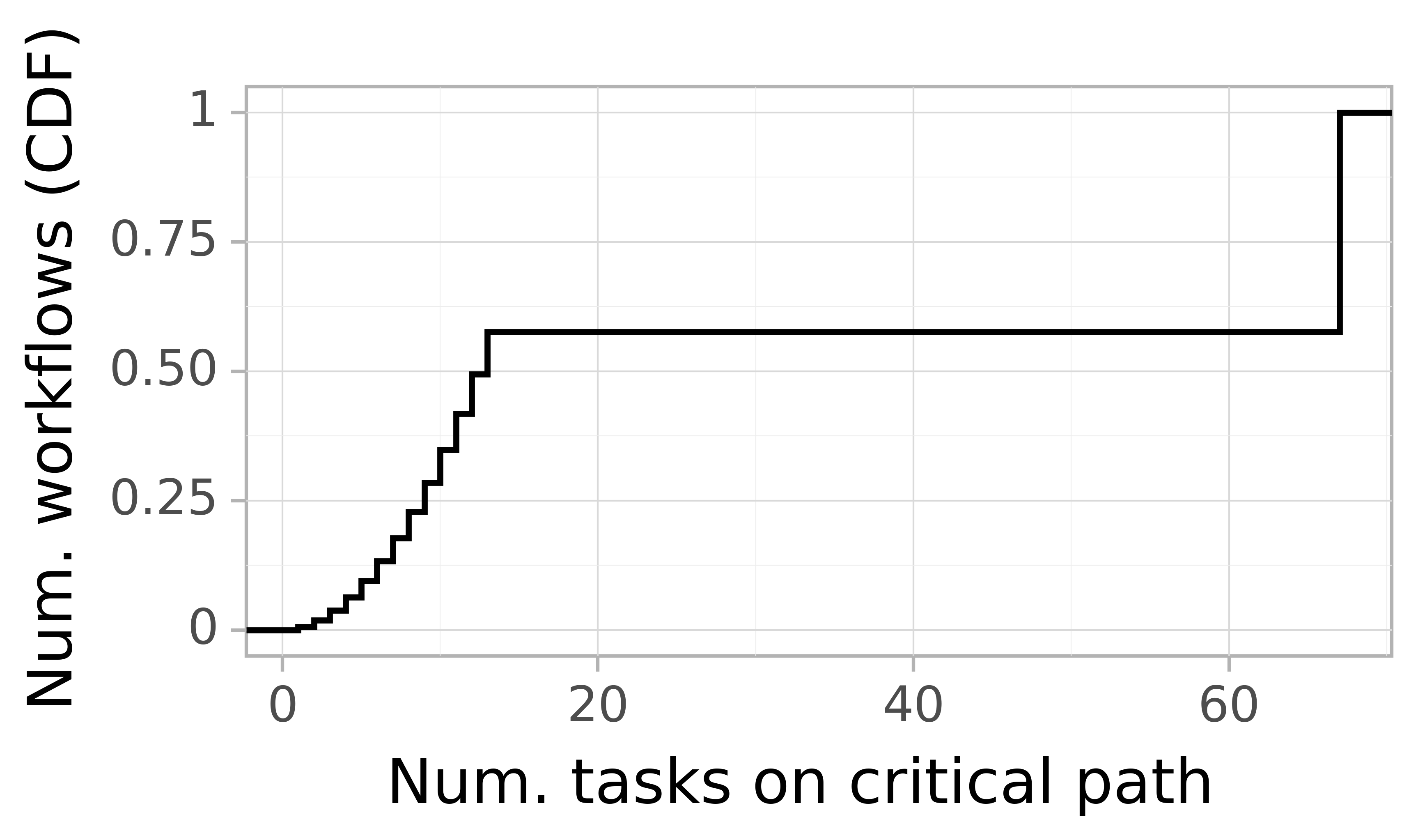 Job critical path task count graph for the alibaba2018 trace.