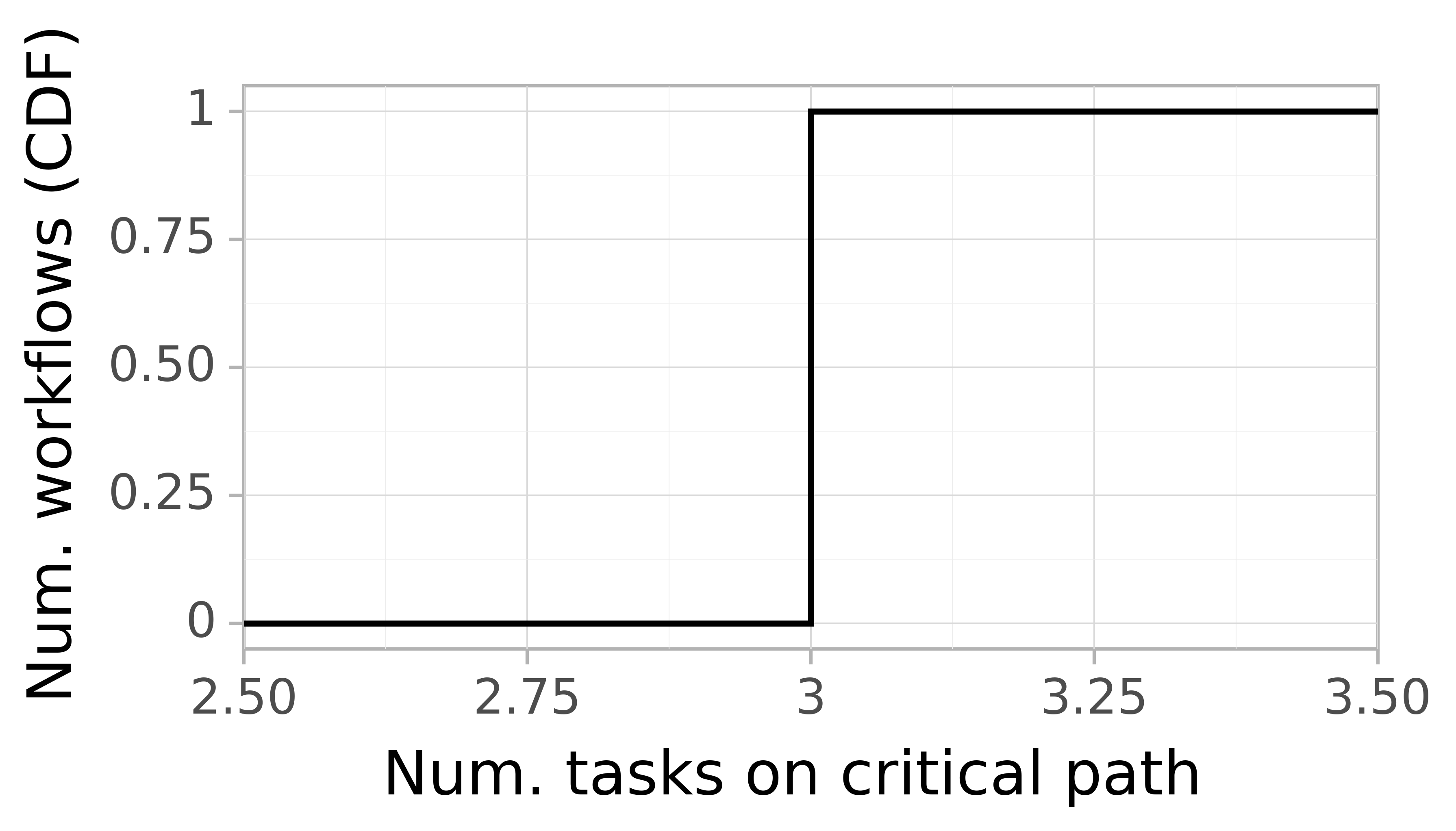 Job critical path task count graph for the askalon-new_ee30 trace.