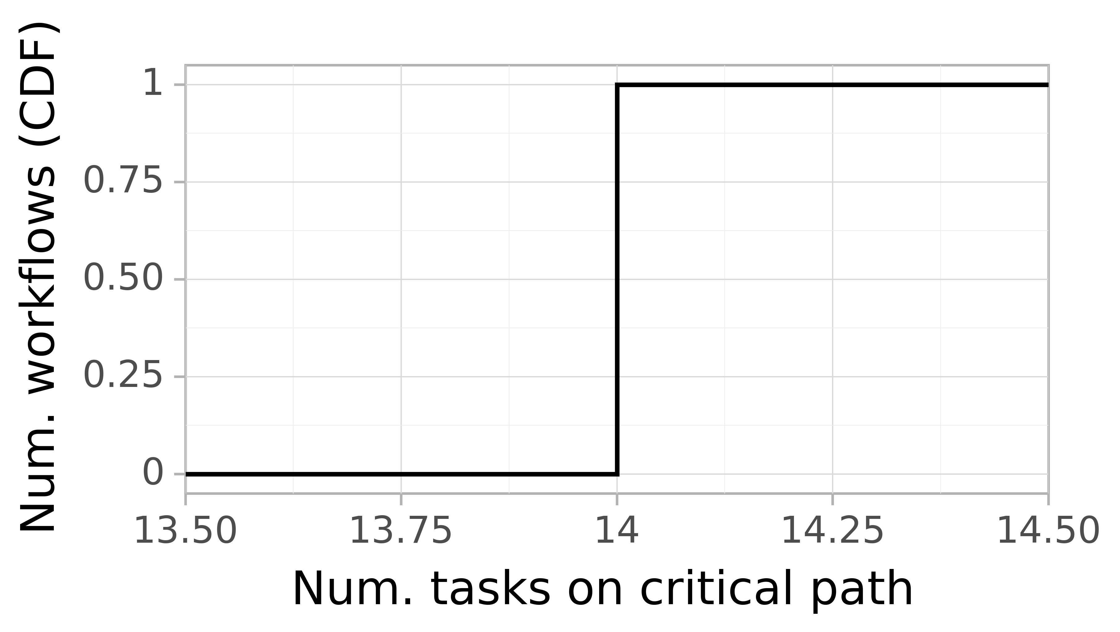 Job critical path task count graph for the workflowhub_epigenomics_dataset-hep_grid5000_schema-0-2_epigenomics-hep-g5k-run001 trace.