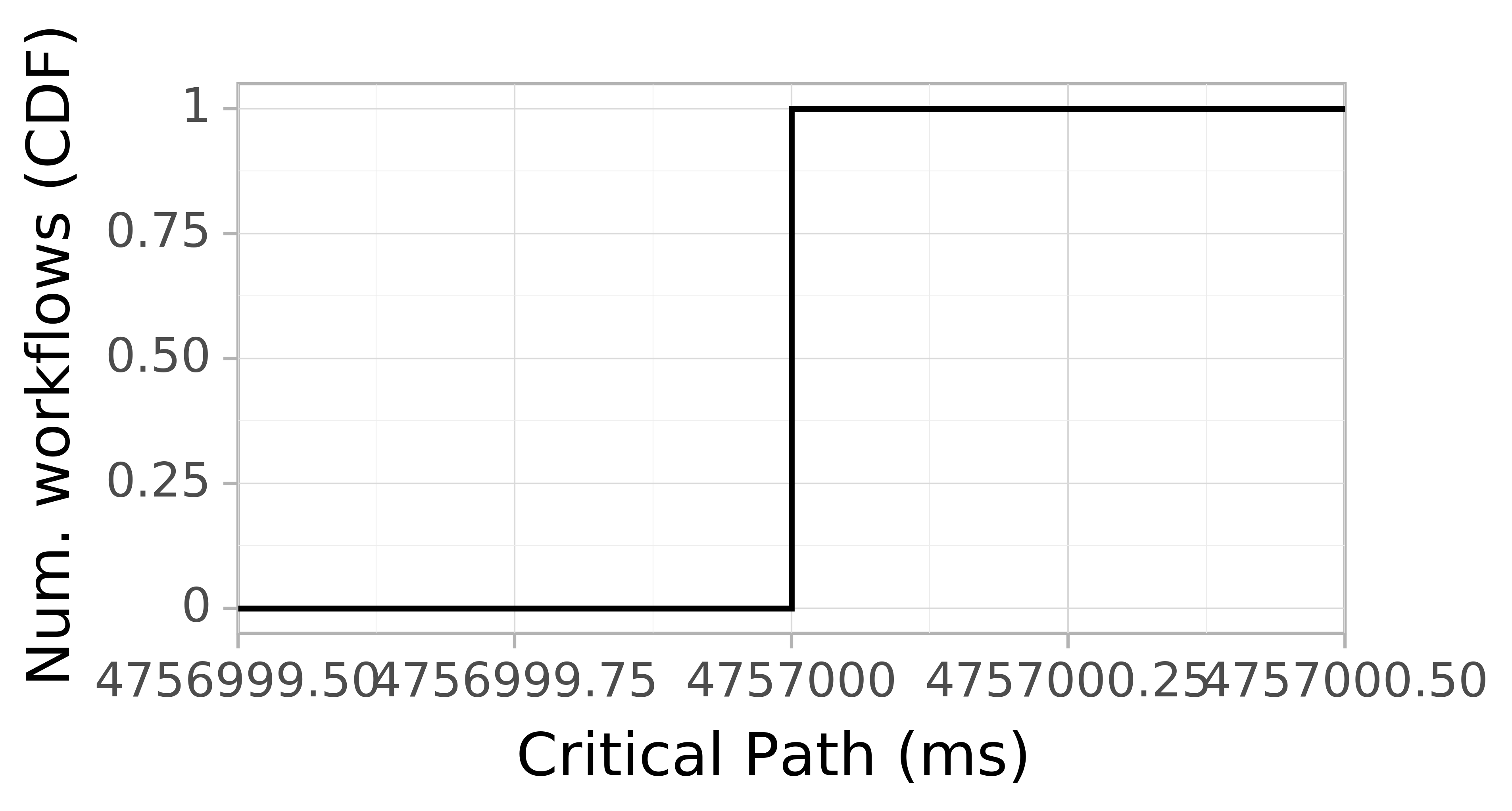 Job runtime CDF graph for the Pegasus_P5 trace.