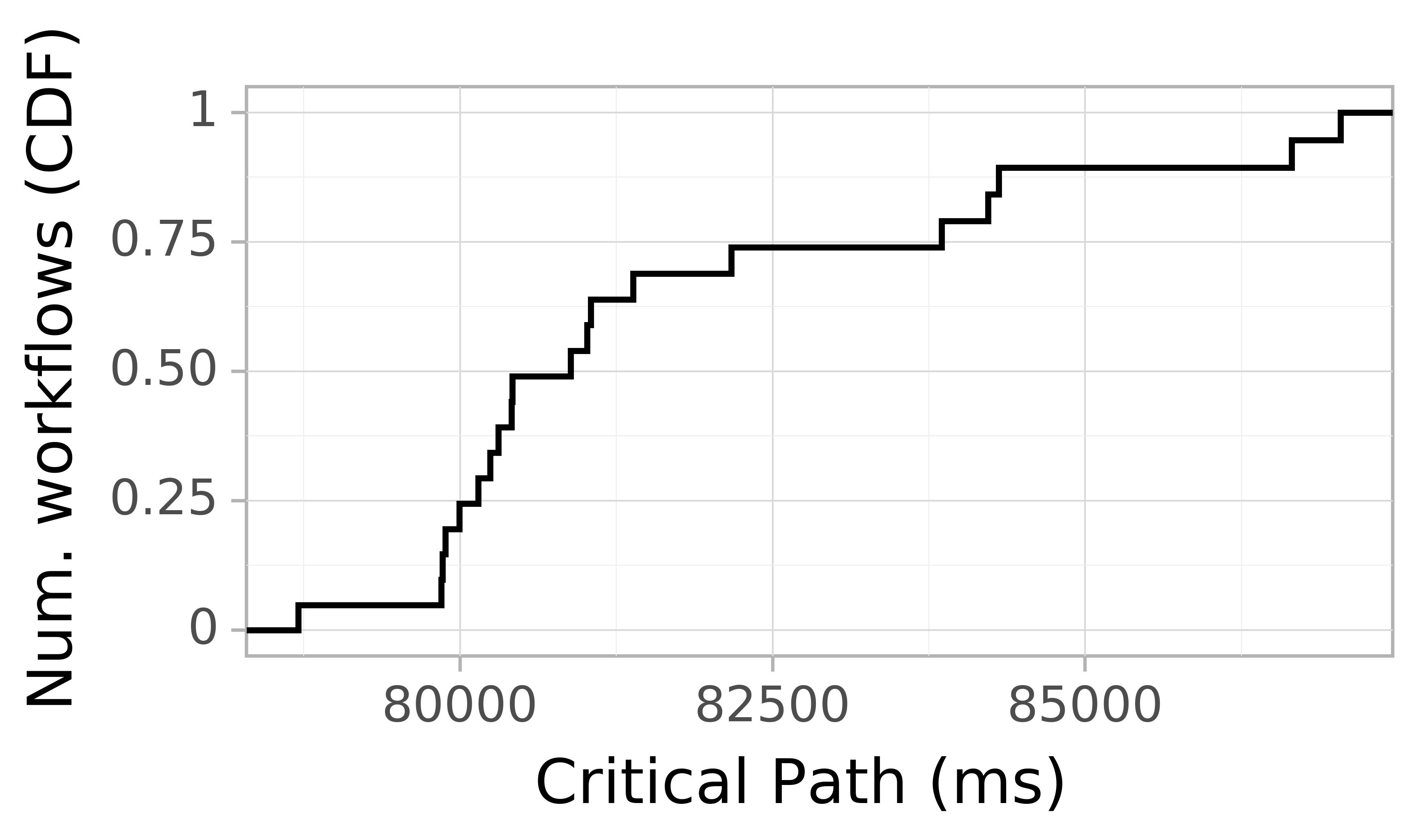 Job runtime CDF graph for the askalon-new_ee11 trace.