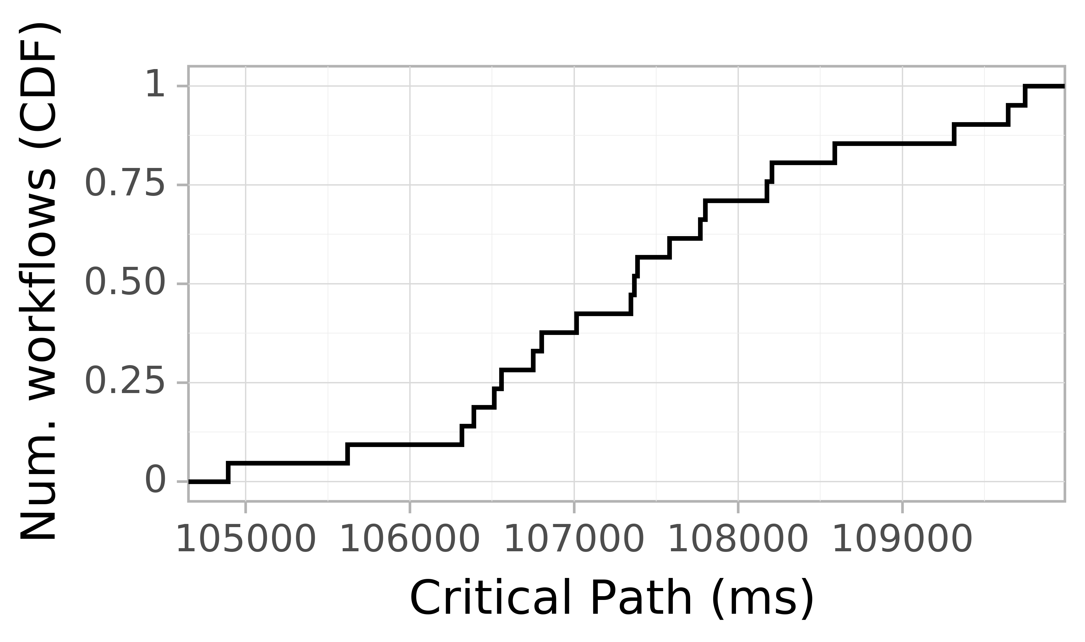 Job runtime CDF graph for the askalon-new_ee12 trace.