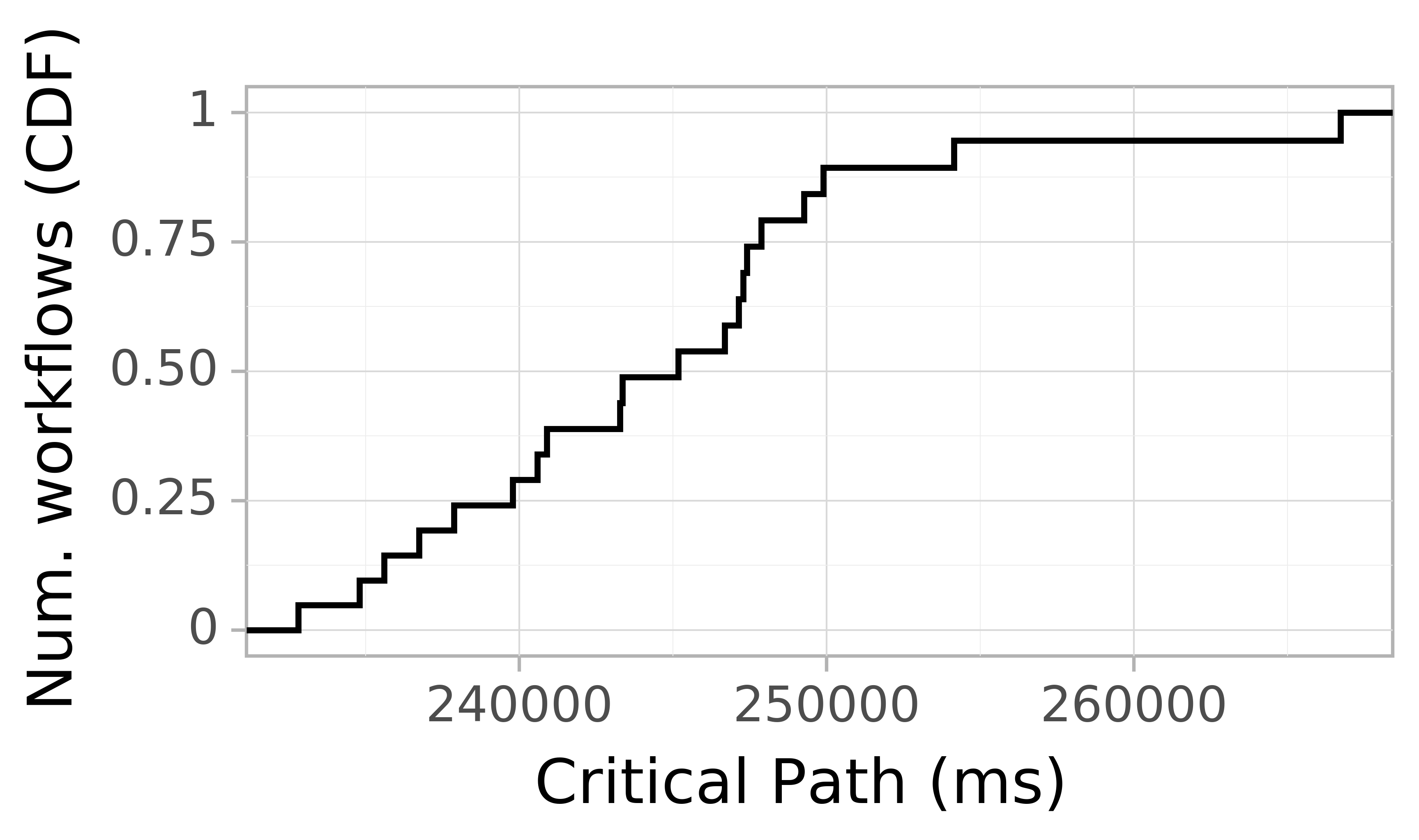 Job runtime CDF graph for the askalon-new_ee21 trace.