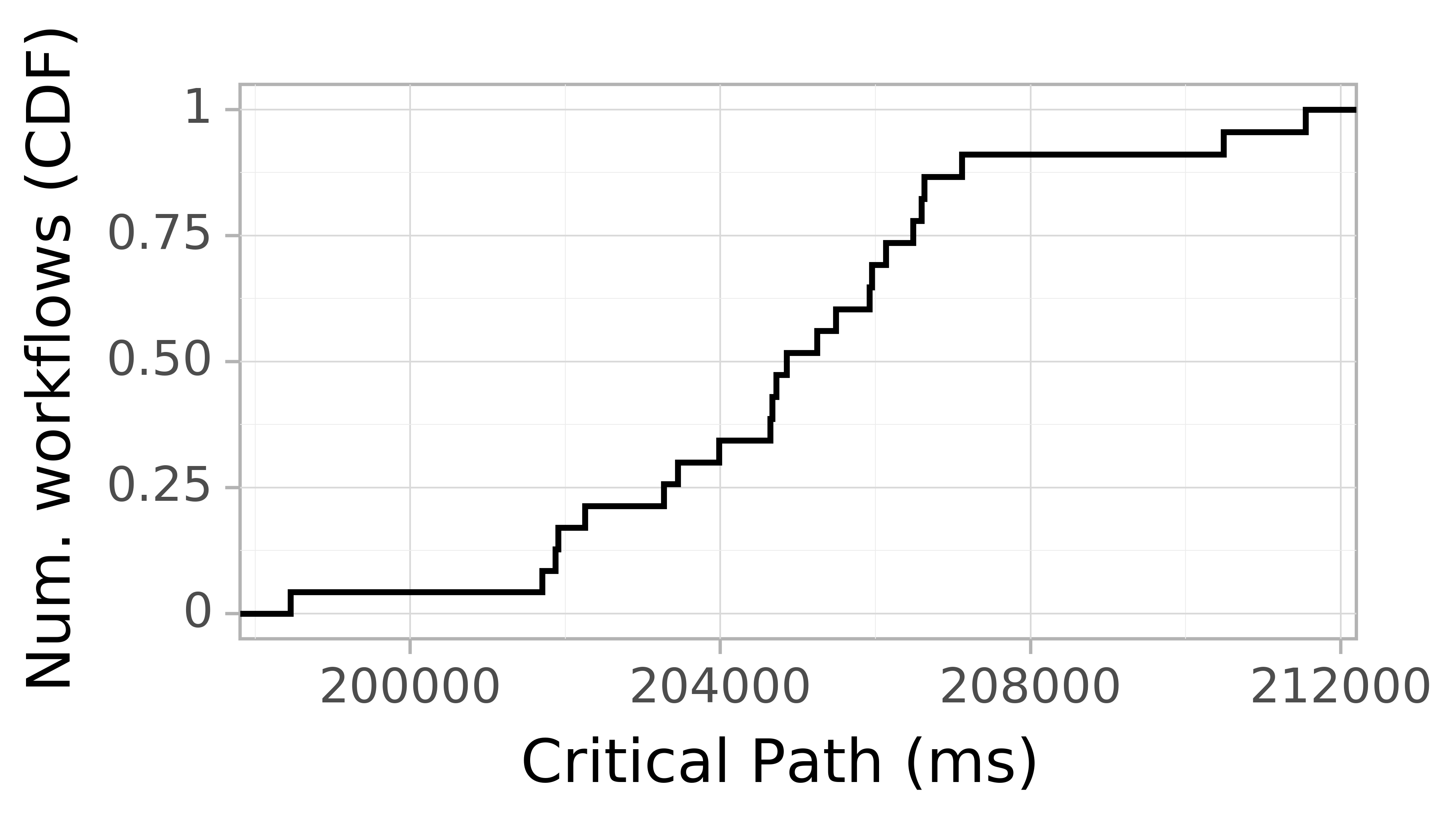 Job runtime CDF graph for the askalon-new_ee25 trace.