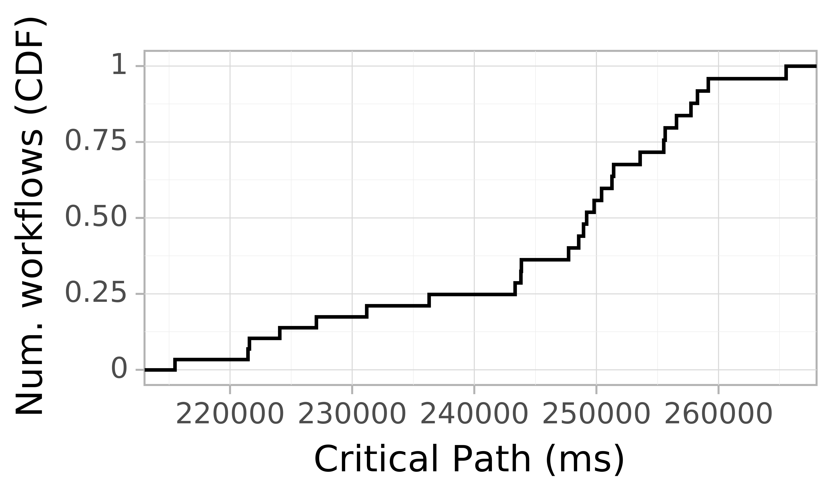 Job runtime CDF graph for the askalon-new_ee29 trace.
