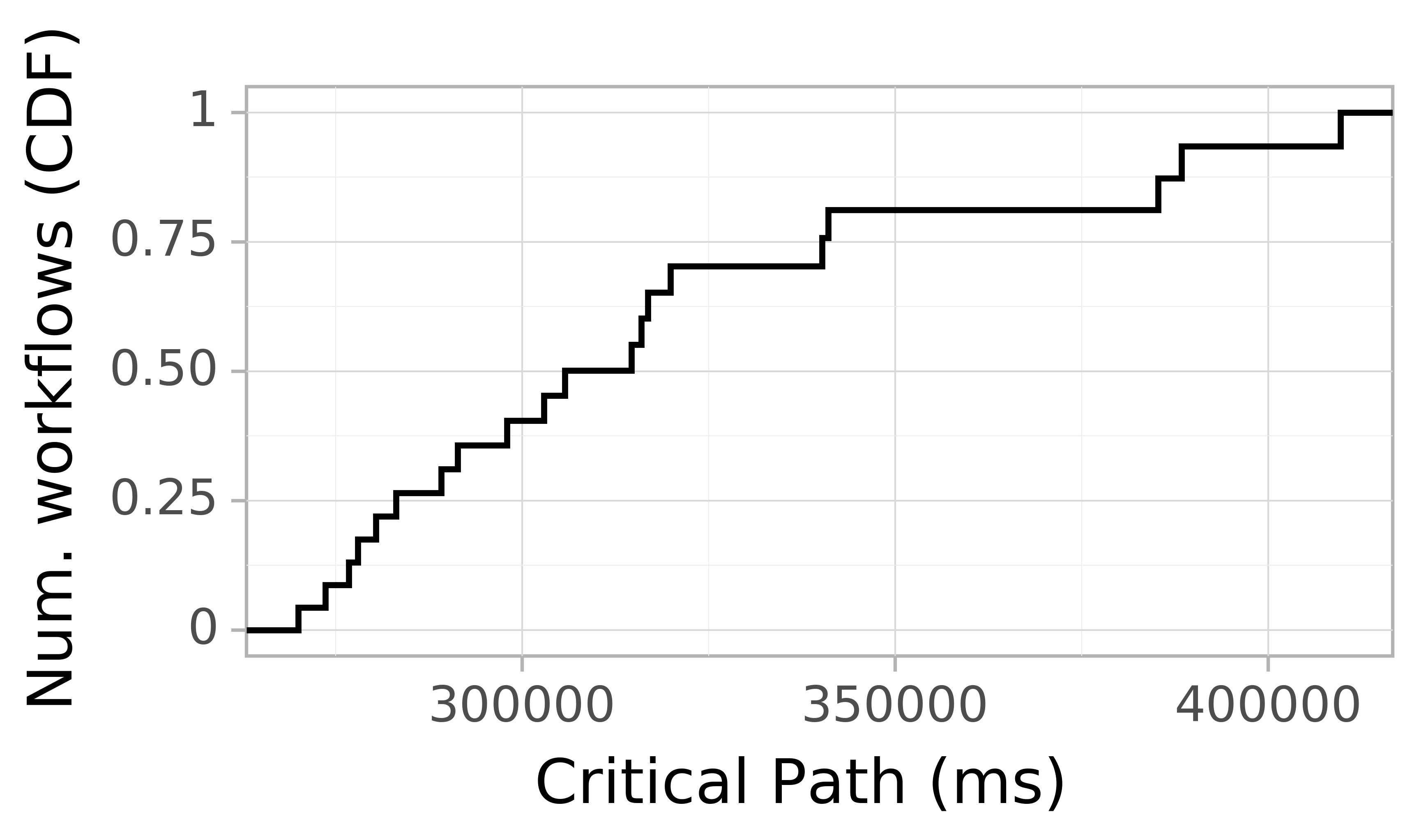 Job runtime CDF graph for the askalon-new_ee30 trace.