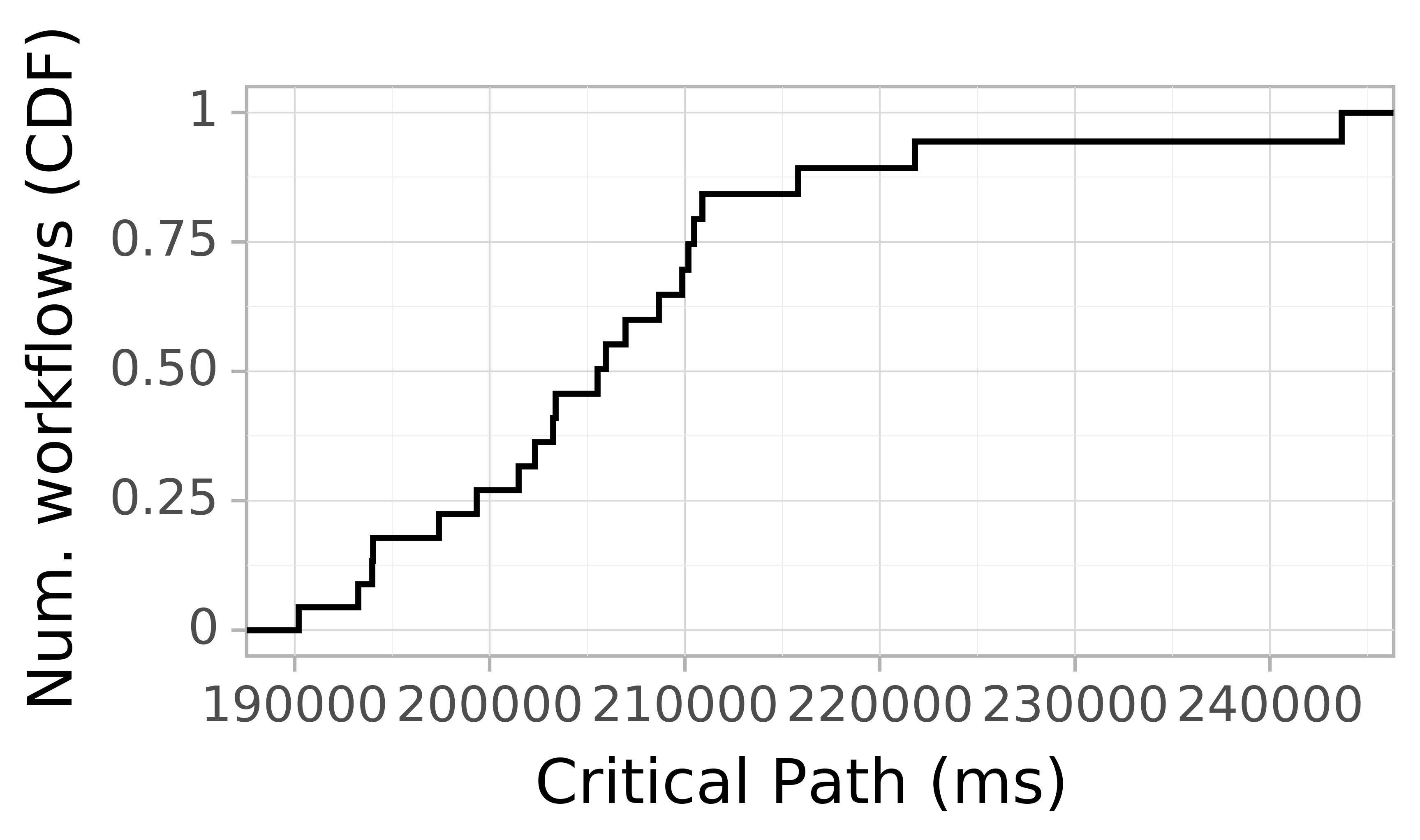 Job runtime CDF graph for the askalon-new_ee36 trace.