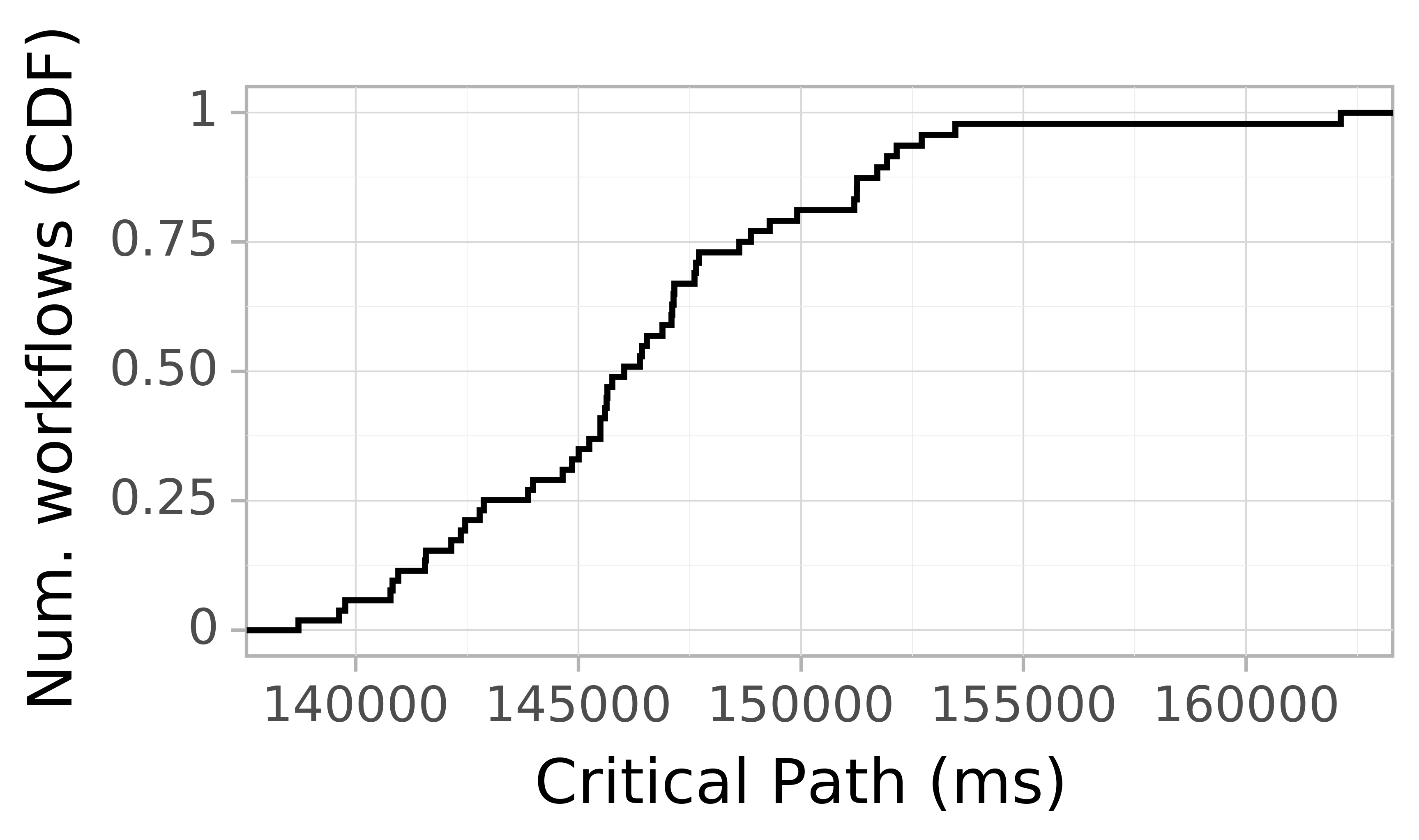 Job runtime CDF graph for the askalon-new_ee37 trace.