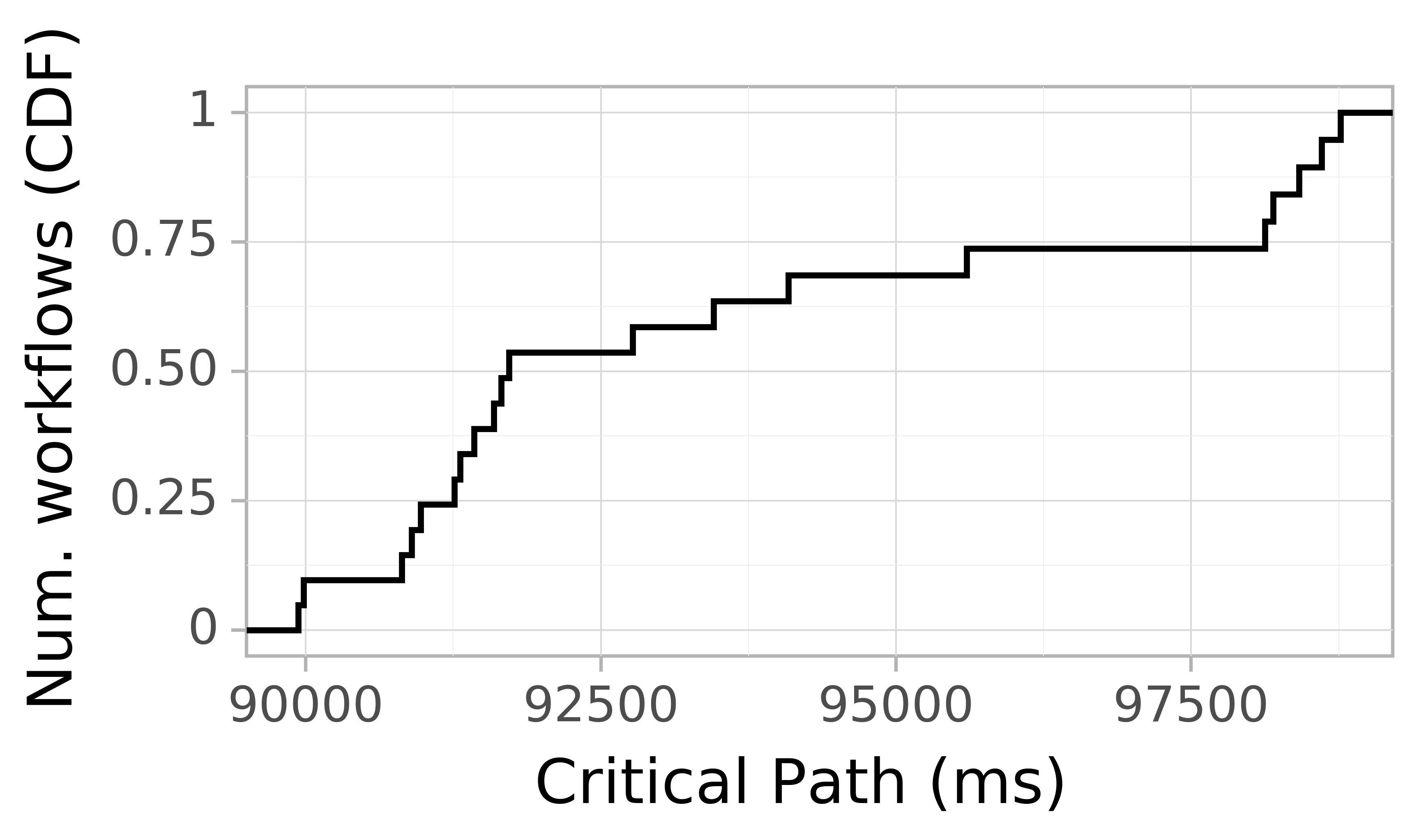 Job runtime CDF graph for the askalon-new_ee40 trace.