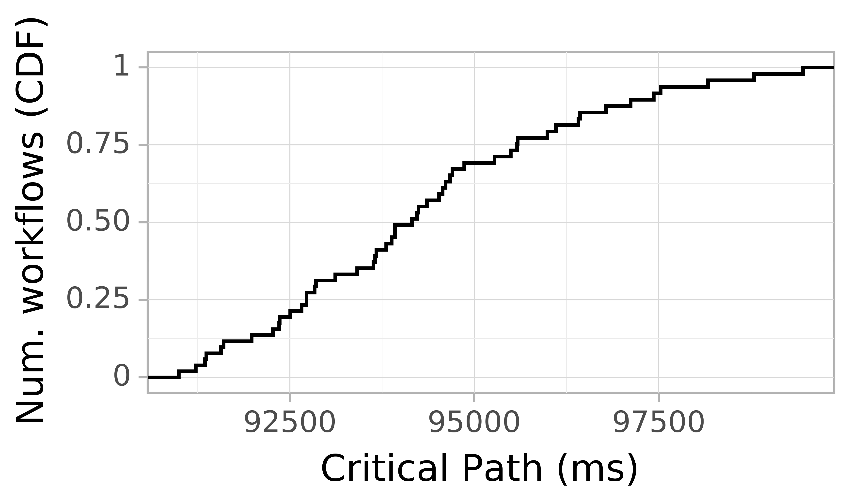 Job runtime CDF graph for the askalon-new_ee43 trace.