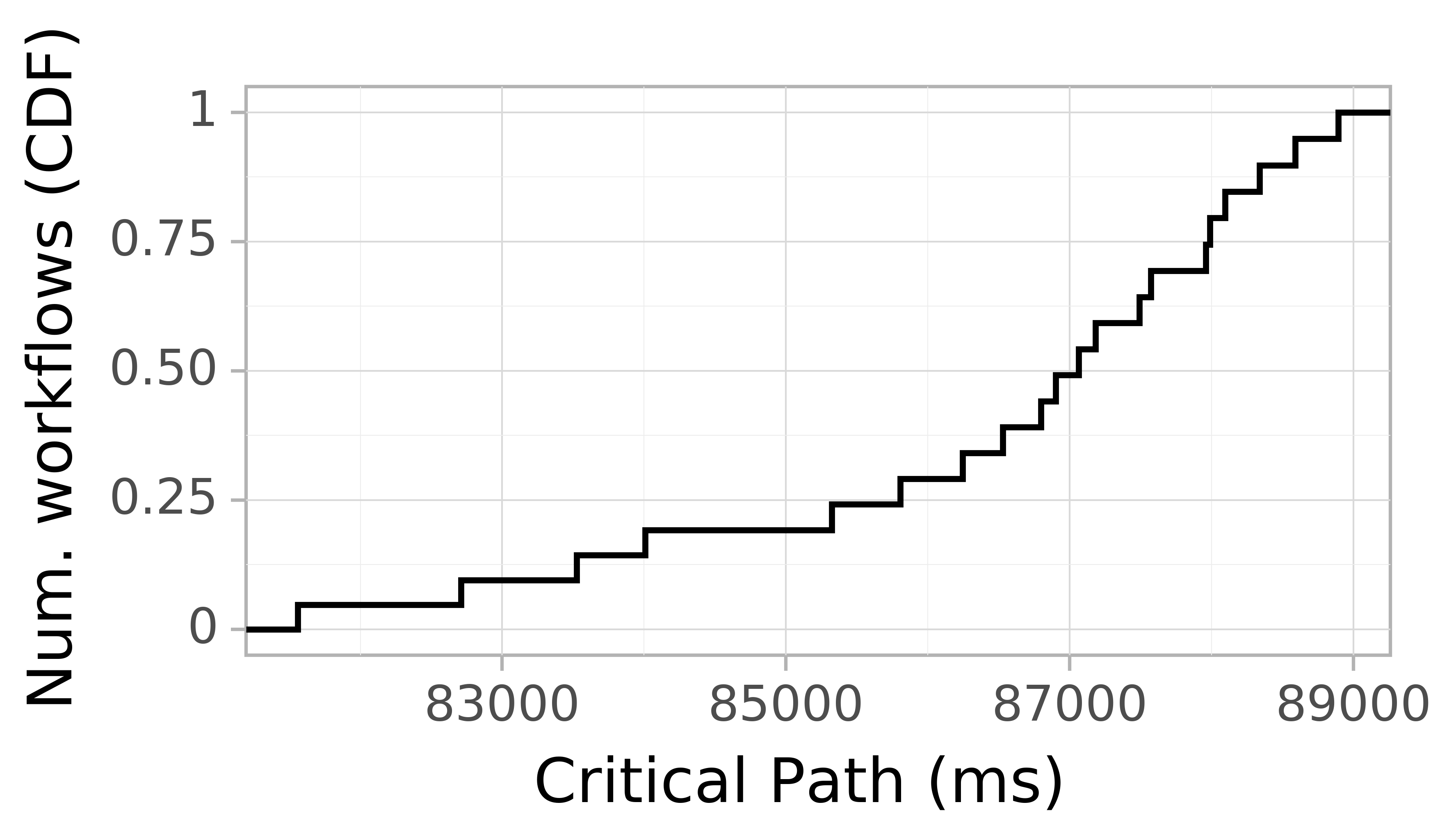 Job runtime CDF graph for the askalon-new_ee44 trace.
