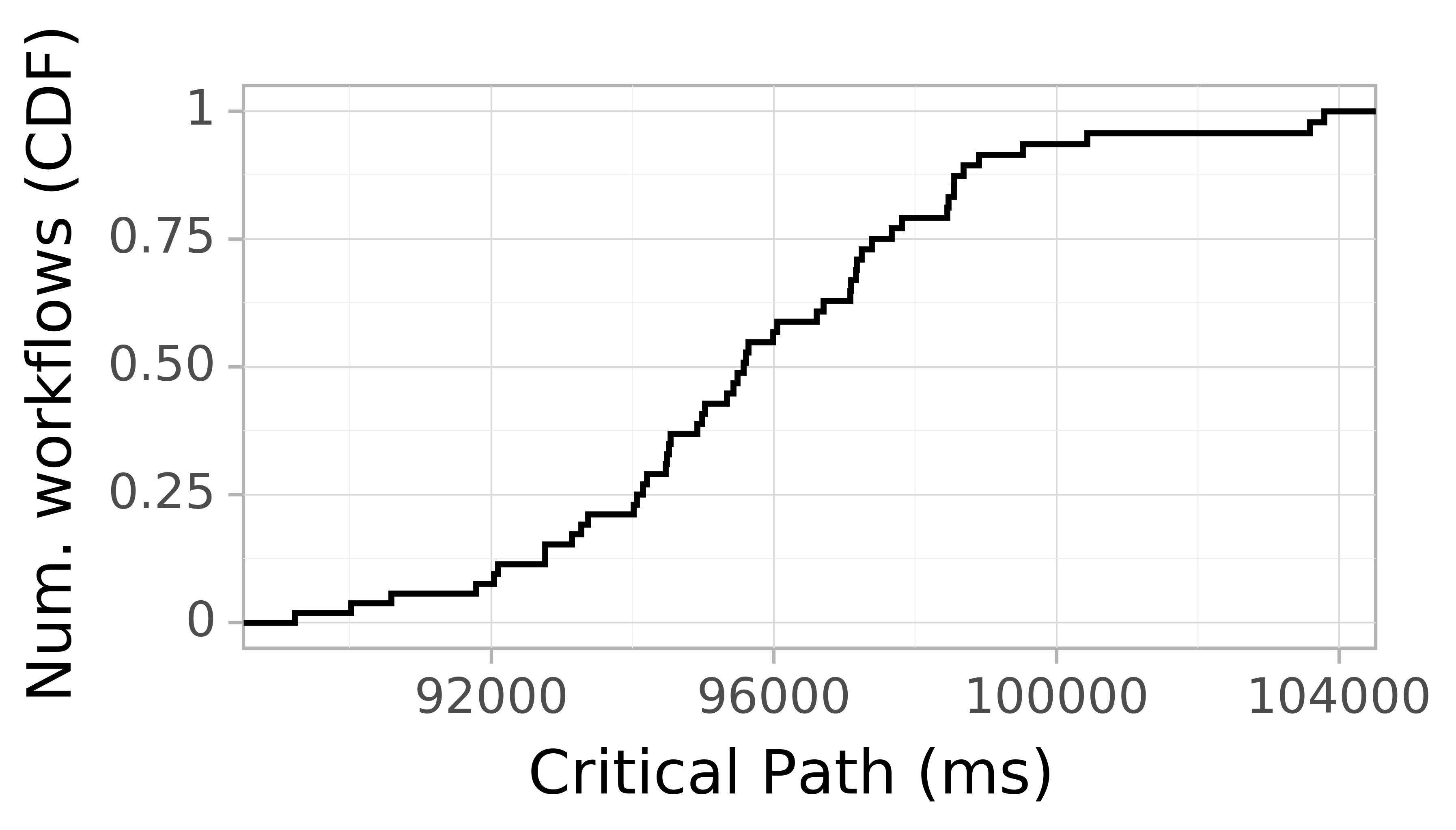 Job runtime CDF graph for the askalon-new_ee45 trace.