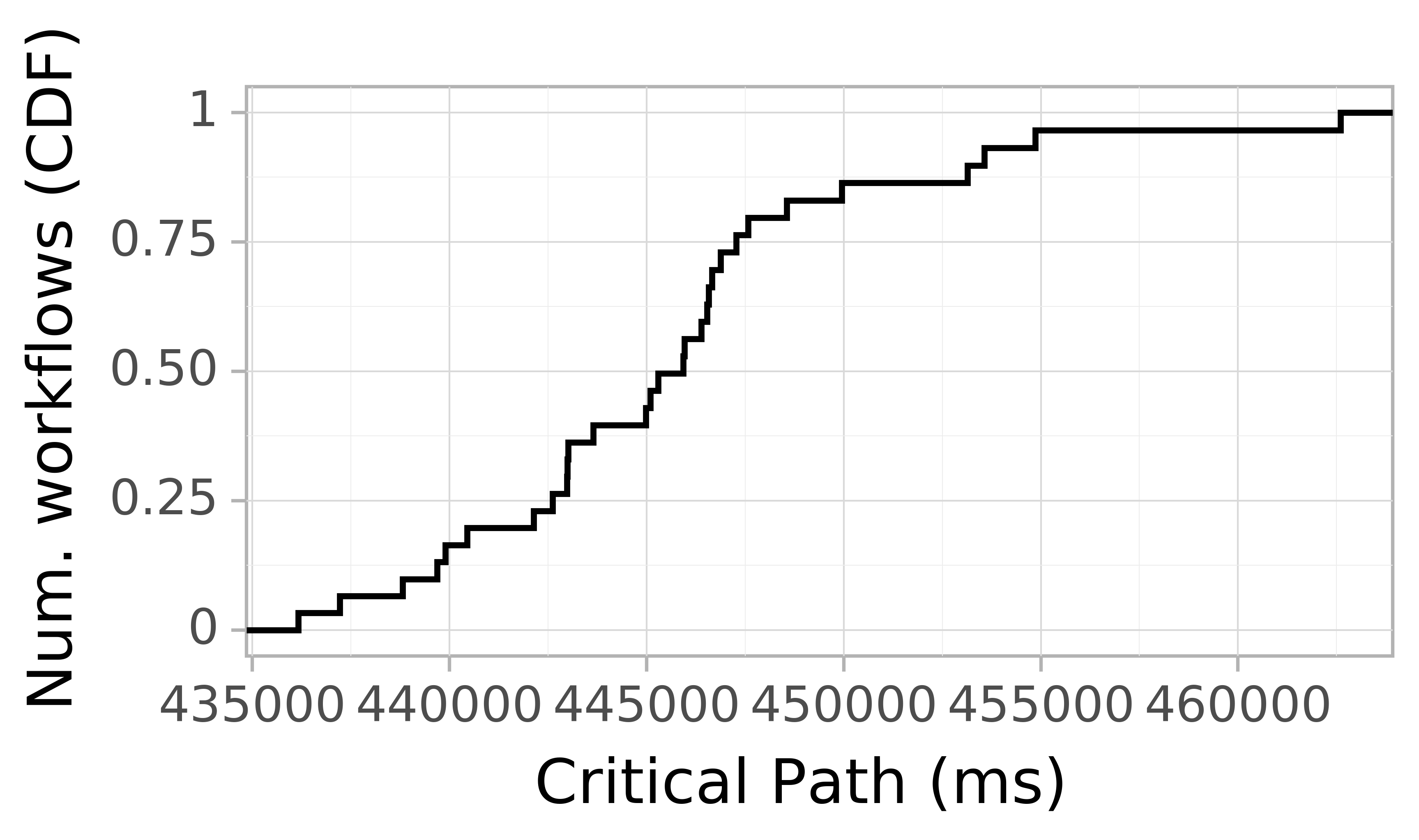 Job runtime CDF graph for the askalon-new_ee48 trace.
