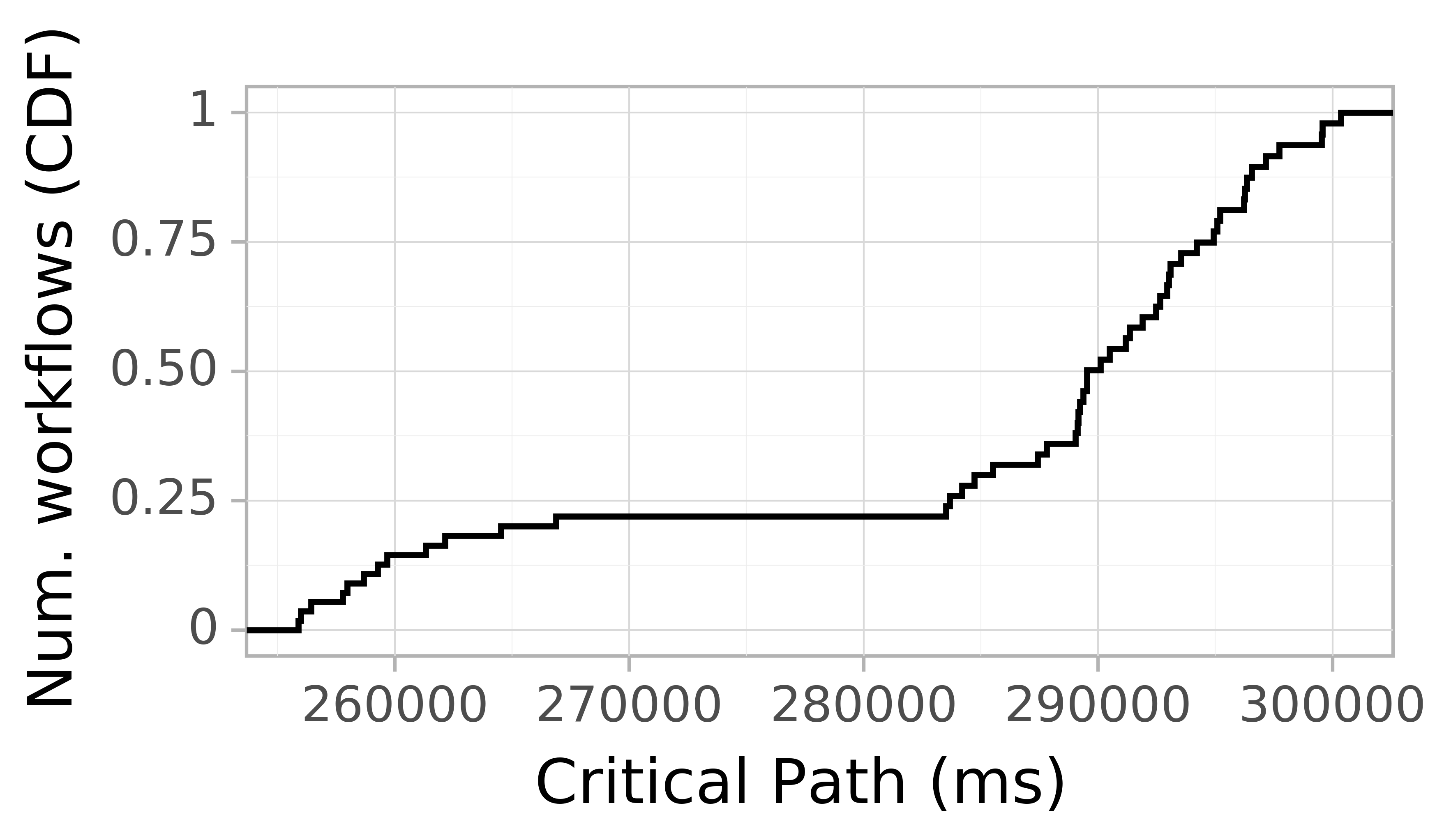 Job runtime CDF graph for the askalon-new_ee52 trace.