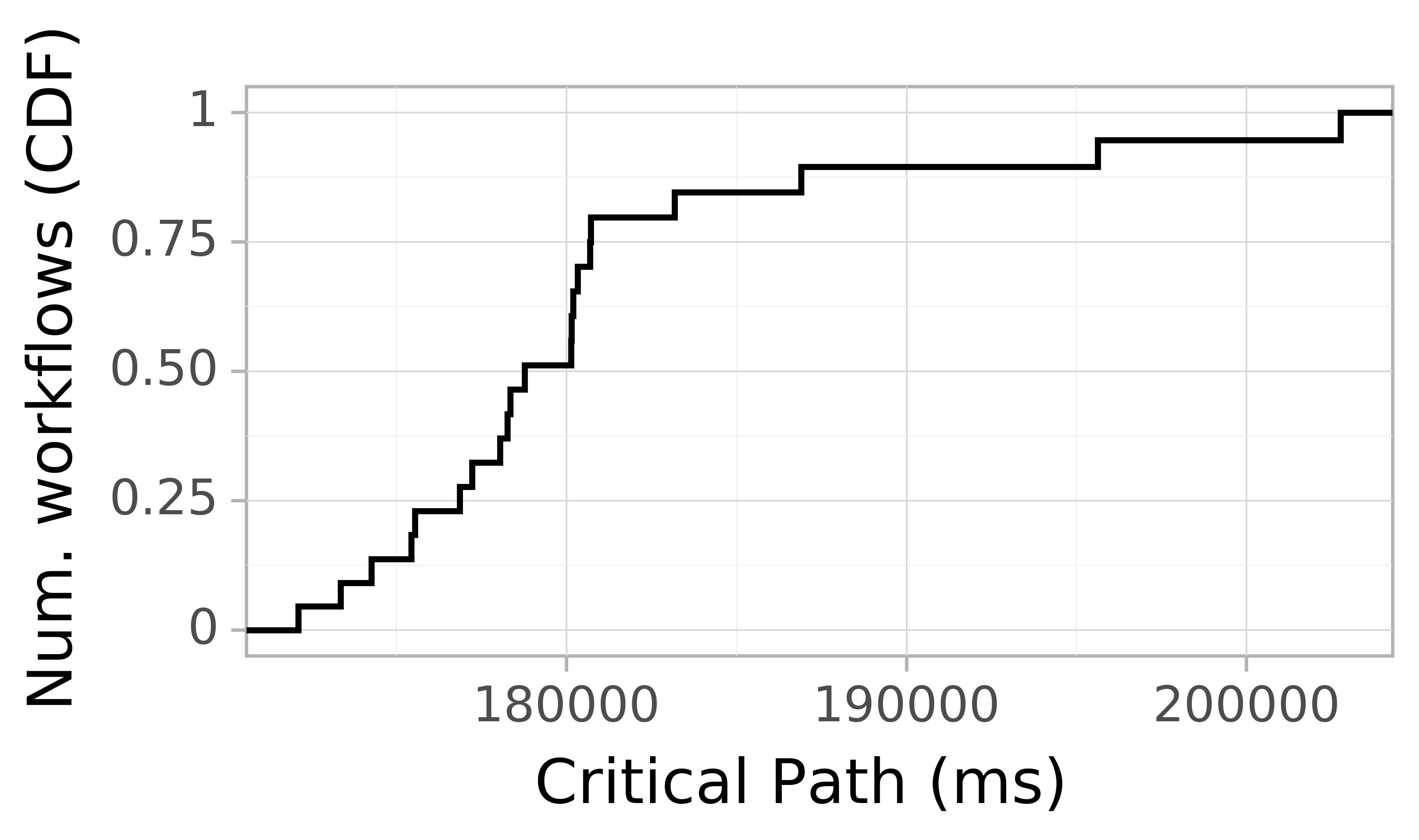 Job runtime CDF graph for the askalon-new_ee60 trace.