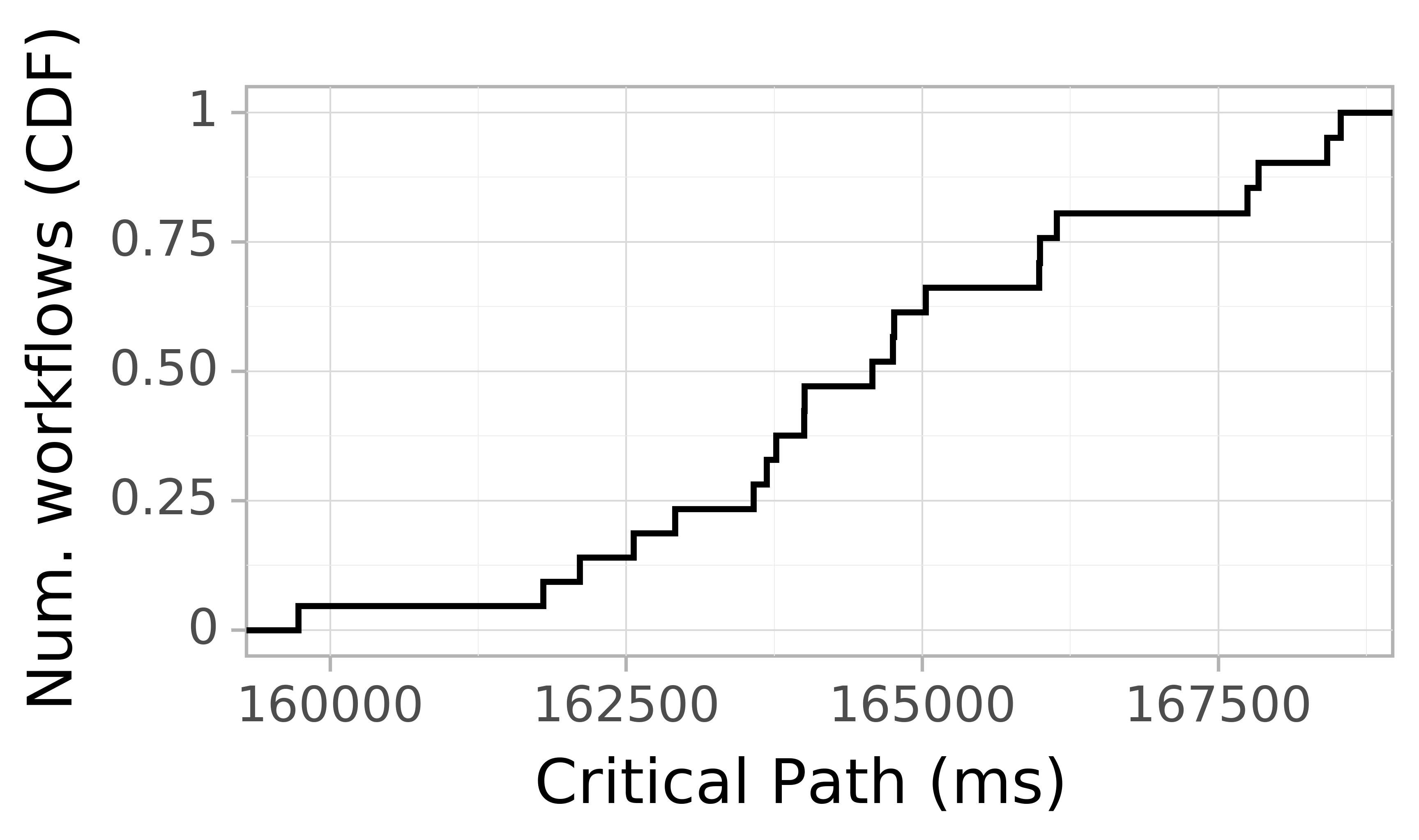 Job runtime CDF graph for the askalon-new_ee61 trace.