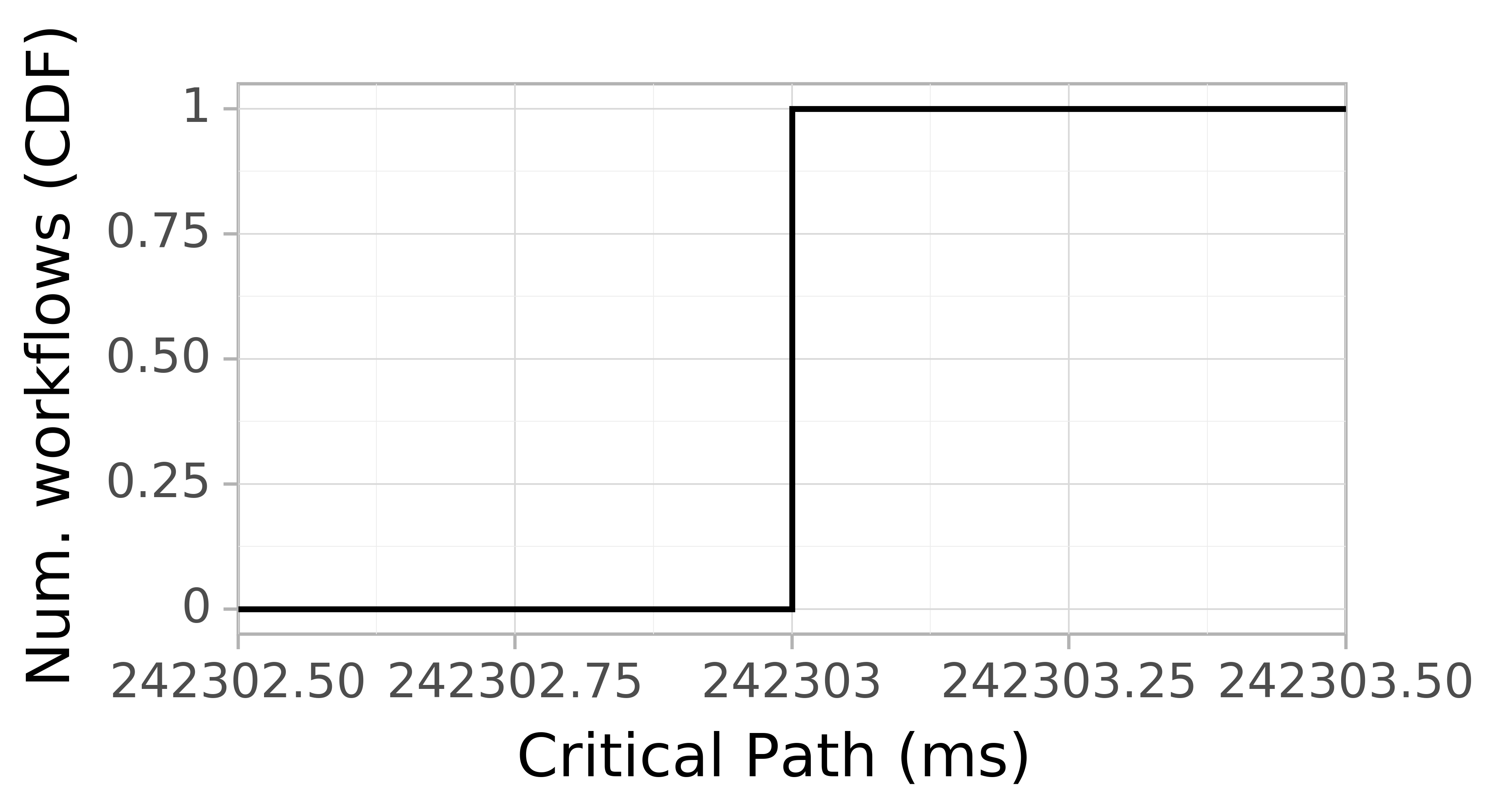 Job runtime CDF graph for the workflowhub_epigenomics_dataset-hep_grid5000_schema-0-2_epigenomics-hep-g5k-run001 trace.