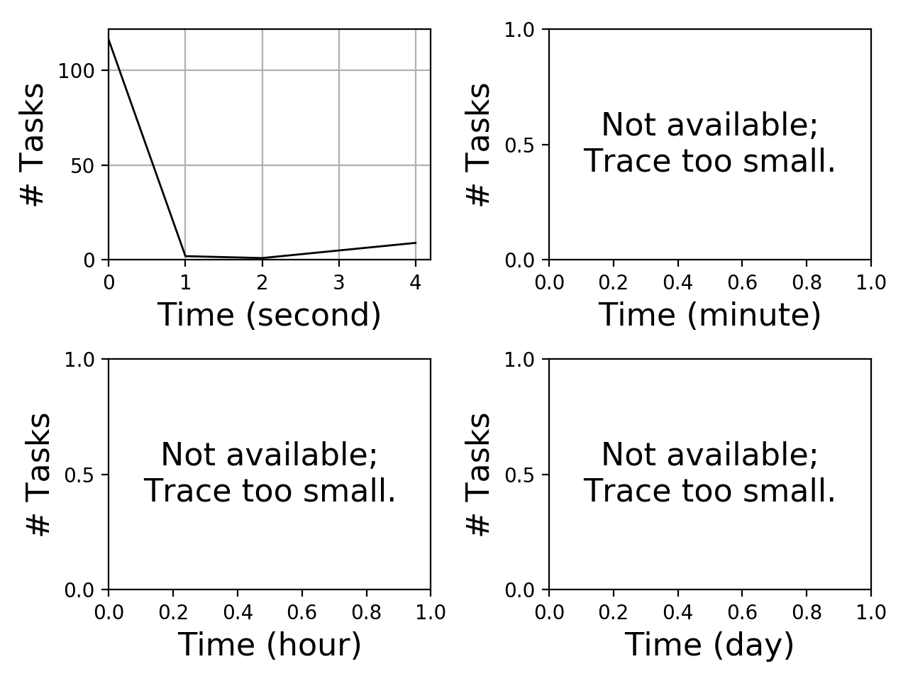 Task arrival graph for the Pegasus_P5 trace.