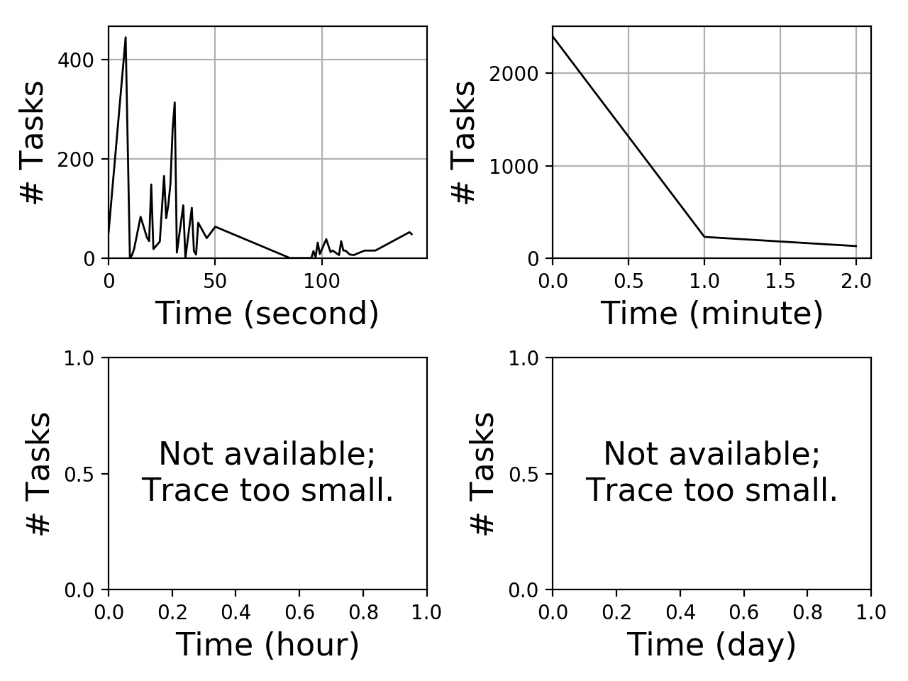 Task arrival graph for the Pegasus_P7 trace.