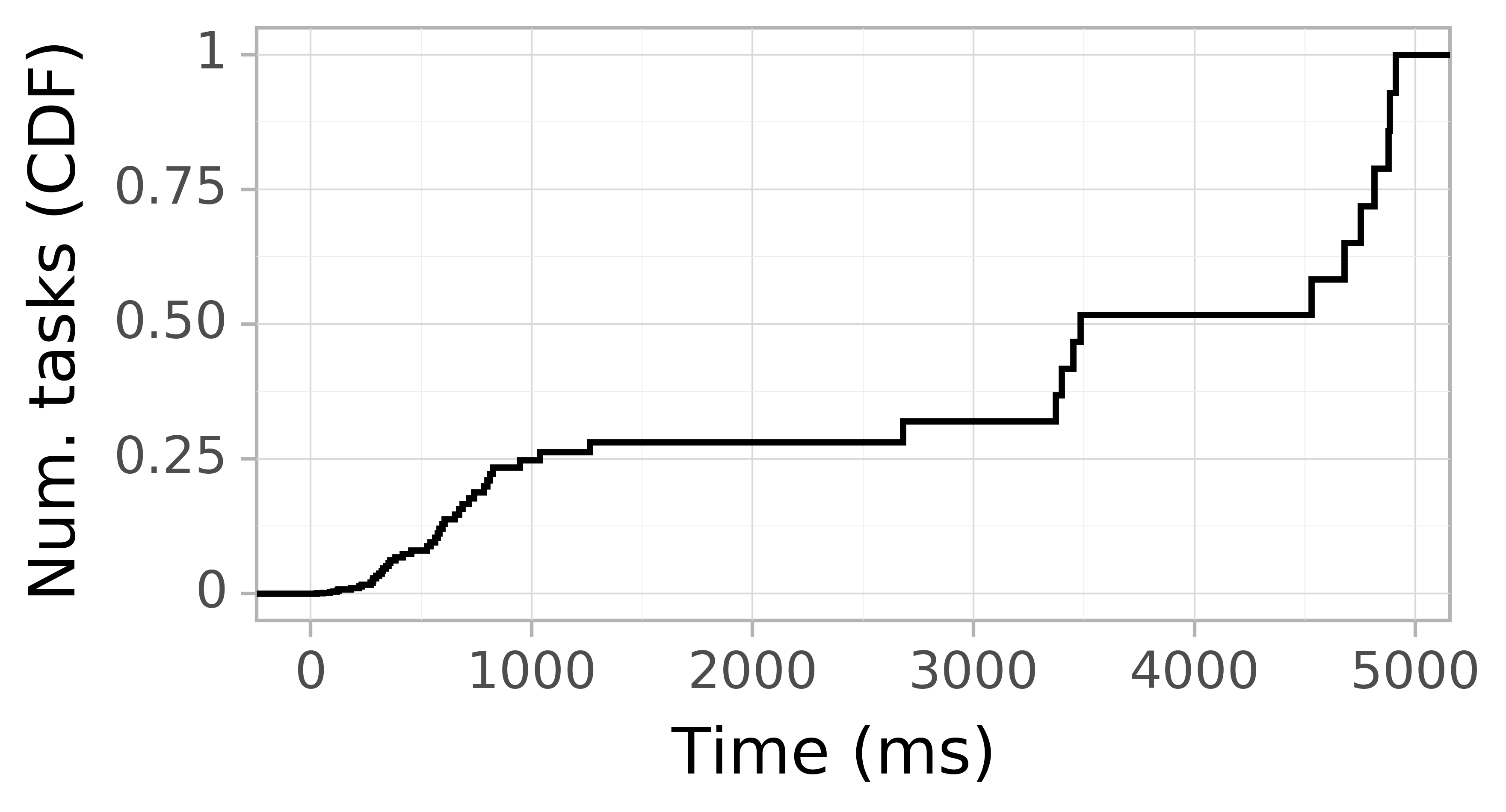 Task arrival CDF graph for the Pegasus_P5 trace.