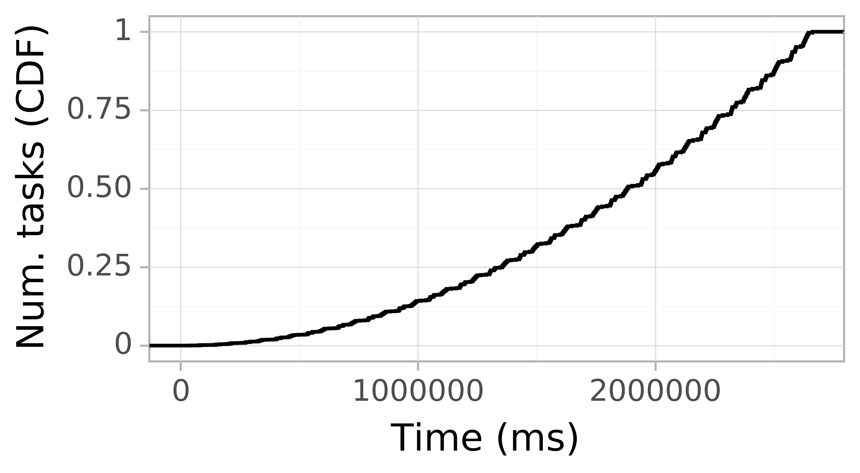 Task arrival CDF graph for the askalon-new_ee12 trace.