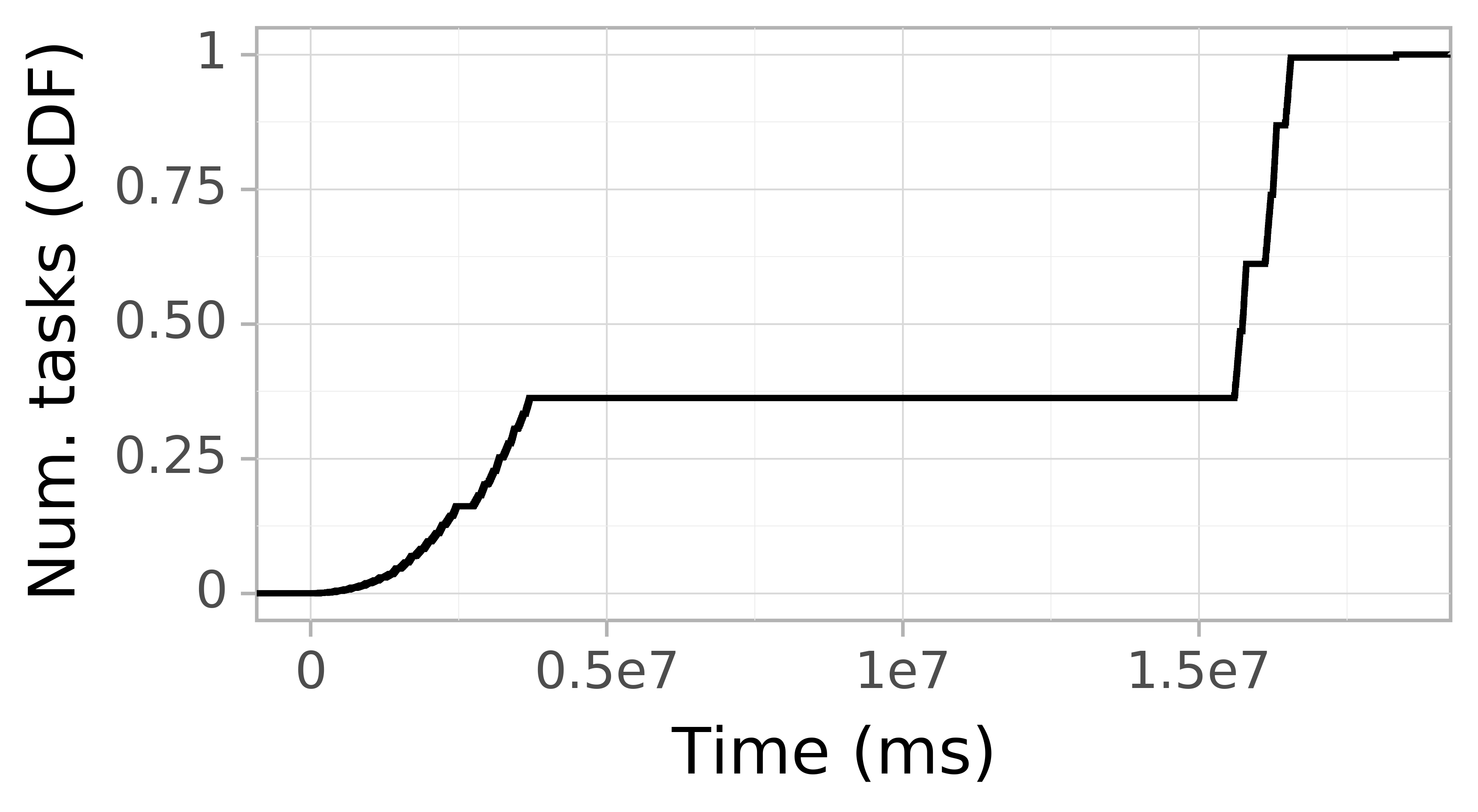 Task arrival CDF graph for the askalon-new_ee21 trace.